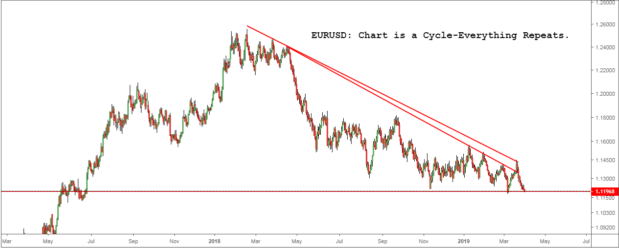 EURUSD: Chart is a Cycle-Everything Repeats