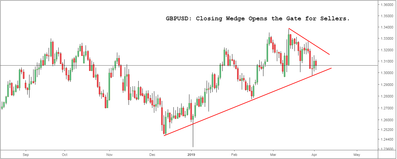 GBPUSD: Closing Wedge Opens the Gate for Sellers.