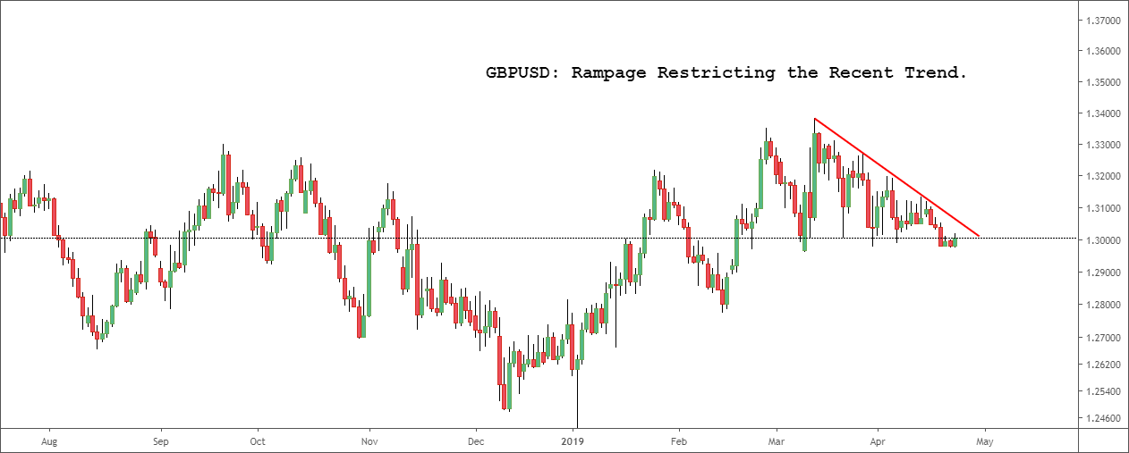 GBPUSD: Rampage Restricting the Recent Trend