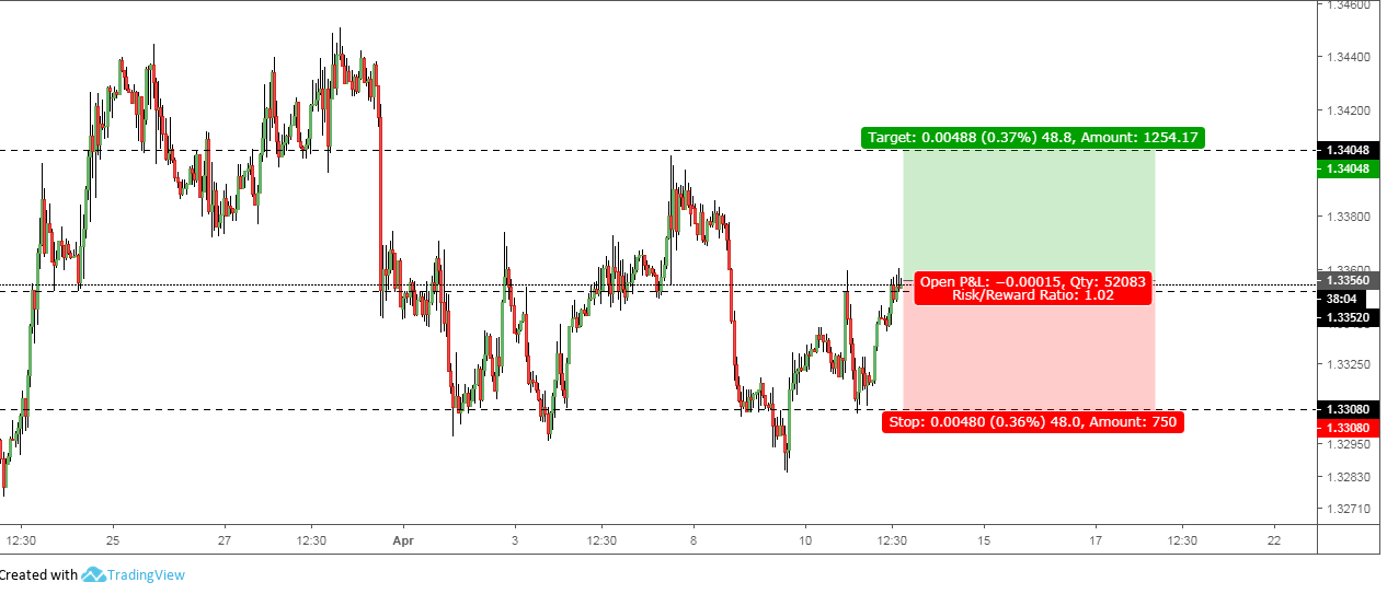 USDCAD: Last Call for Board-IN into A Long