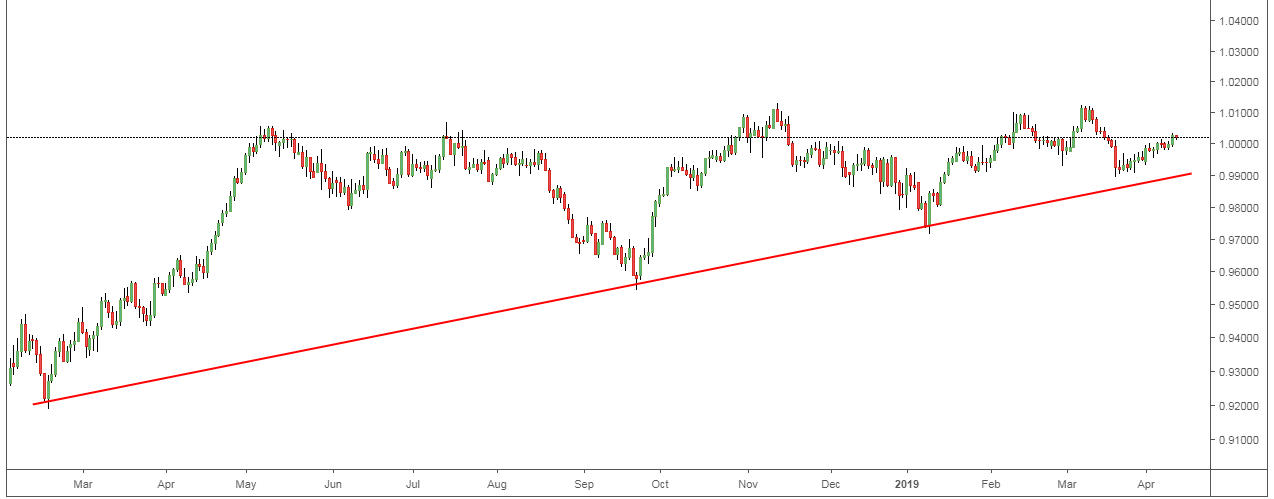 USDCHF: Falling trend Could Boost Profits.