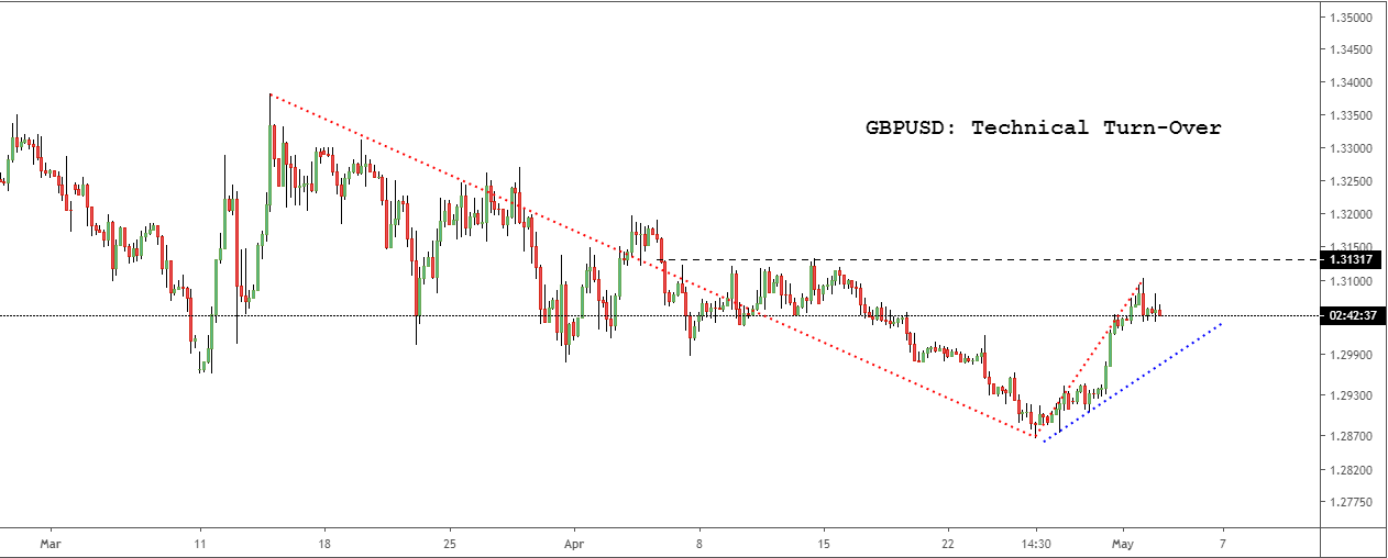 GBPUSD: Technical Turn-Over