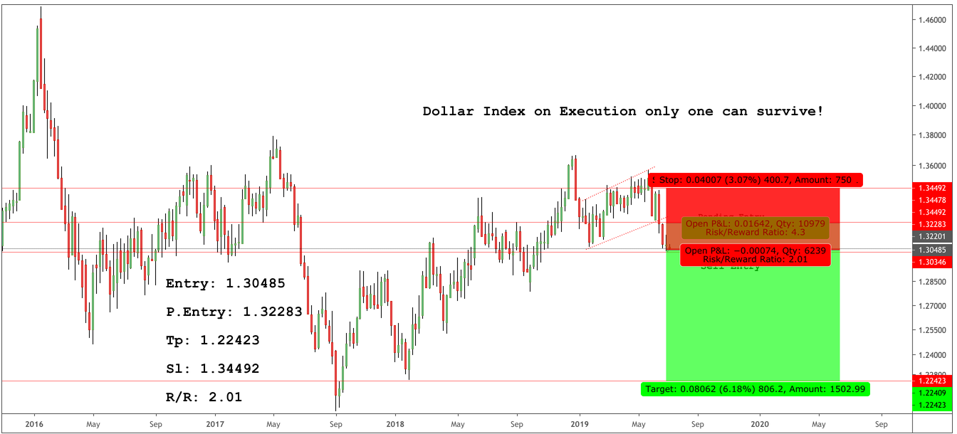Dollar Index on Execution only one can survive!