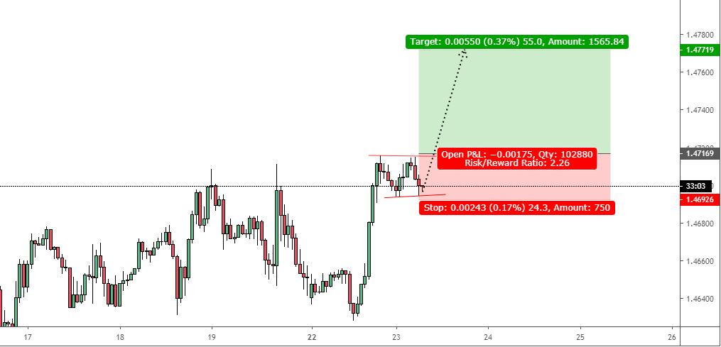 EURCAD: Marking a high range to Jump-off from the channel