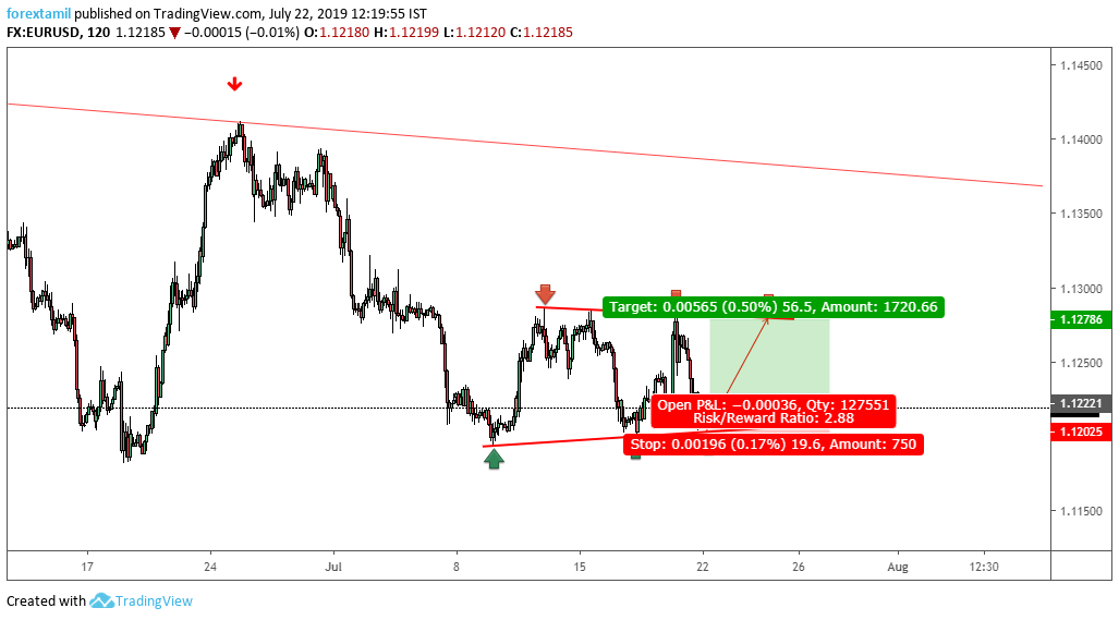 EURUSD: Channel Formation for Quick turn.