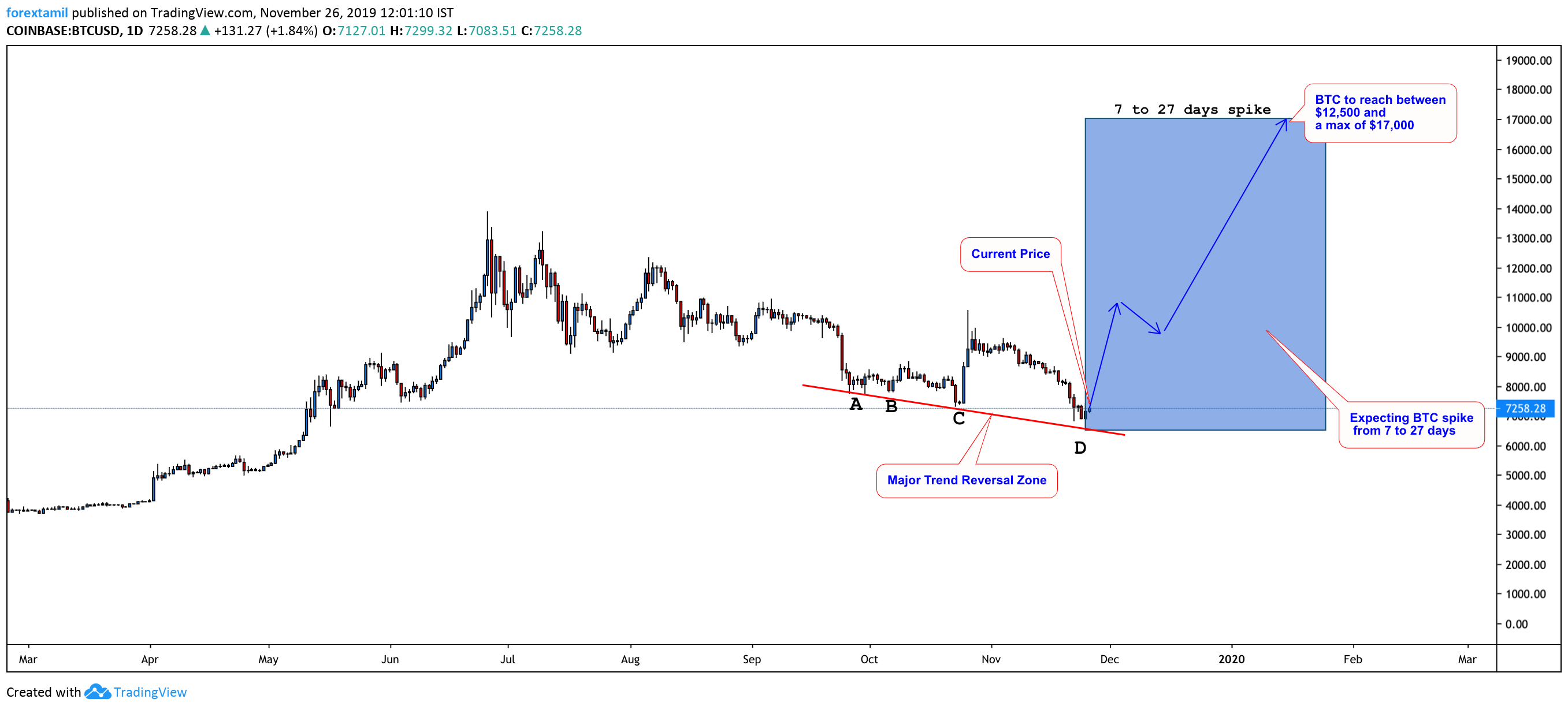 BTC/USD Find Support At A Major Trend Reversal Zone
