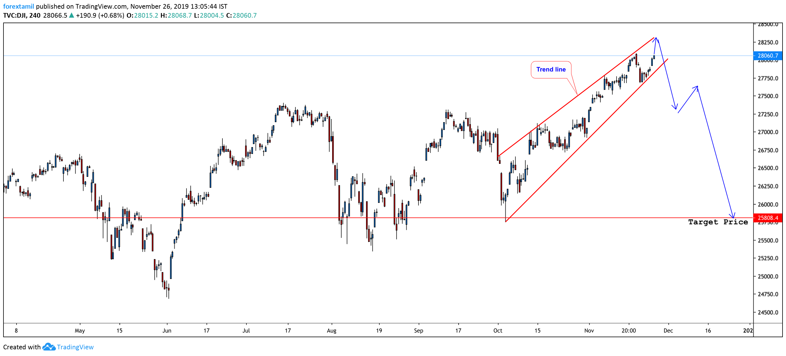 The Dow Is Hitting New Highs Again: What Next?