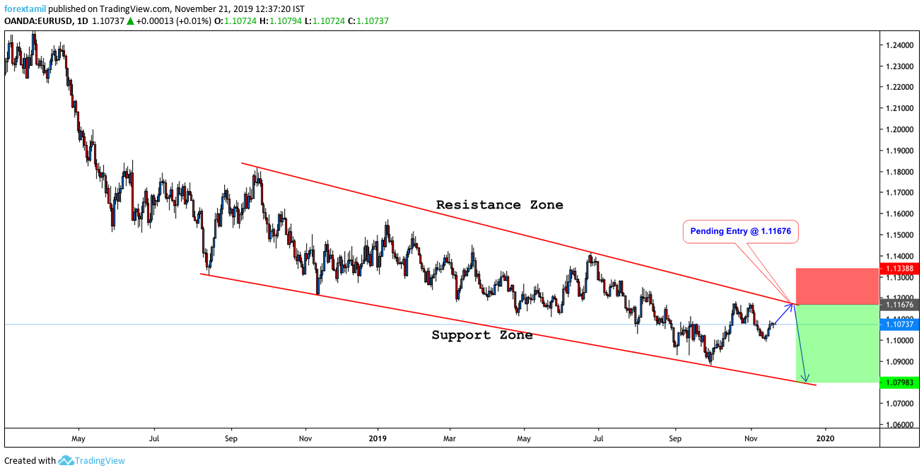 Short EUR/USD:looking heavy ahead of the minutes of the ECB