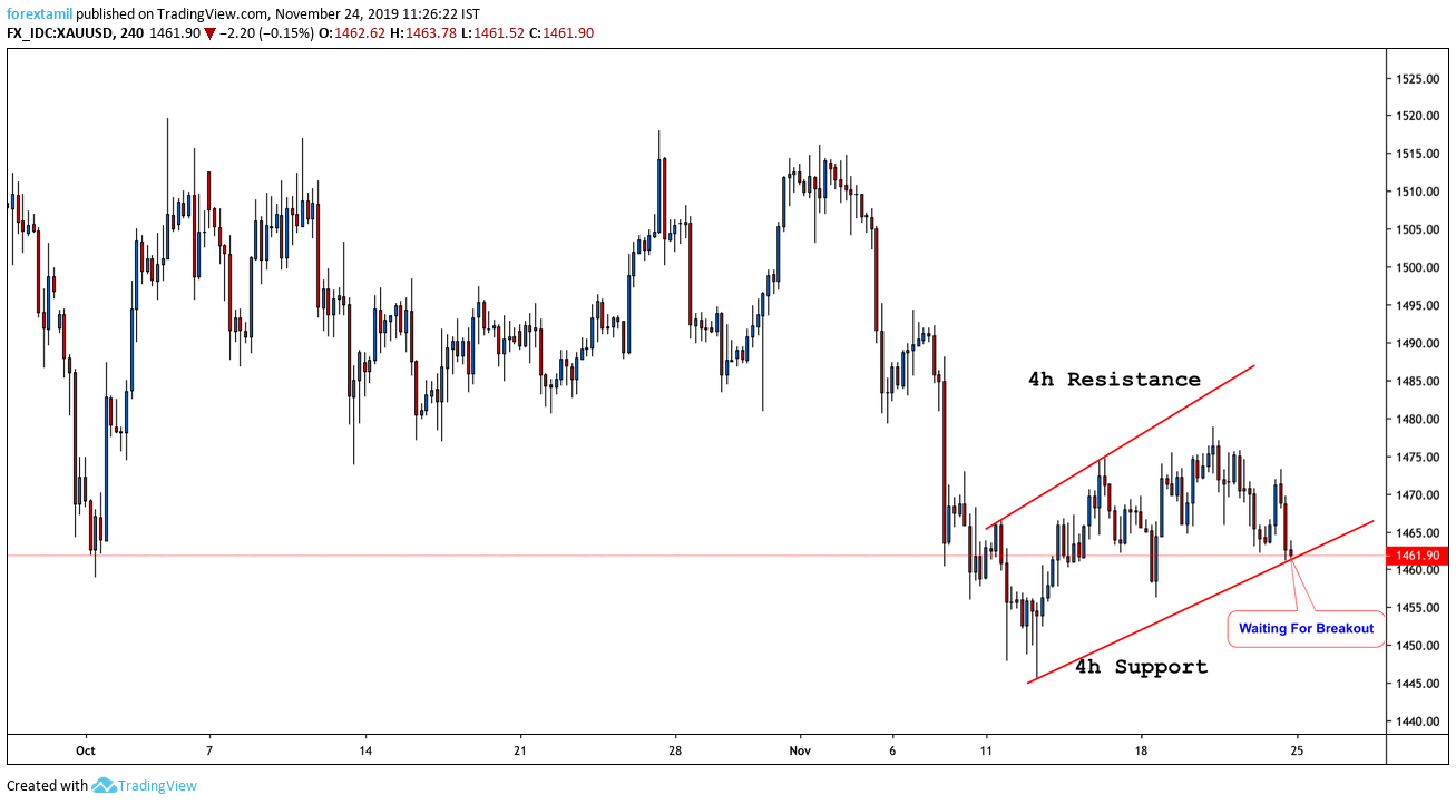 XAU/USD: Gold Drops from weekly highs…What Next?