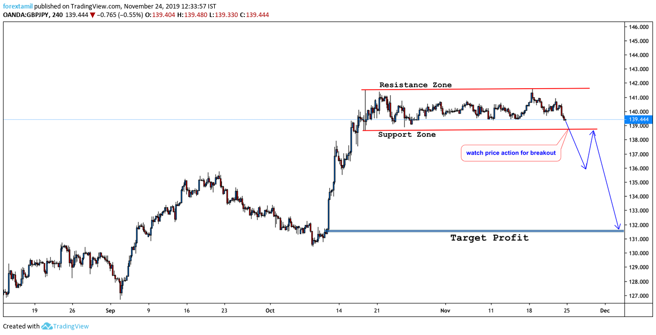 GBP/JPY:Buyers and sellers jostle amid trade/political defeatism