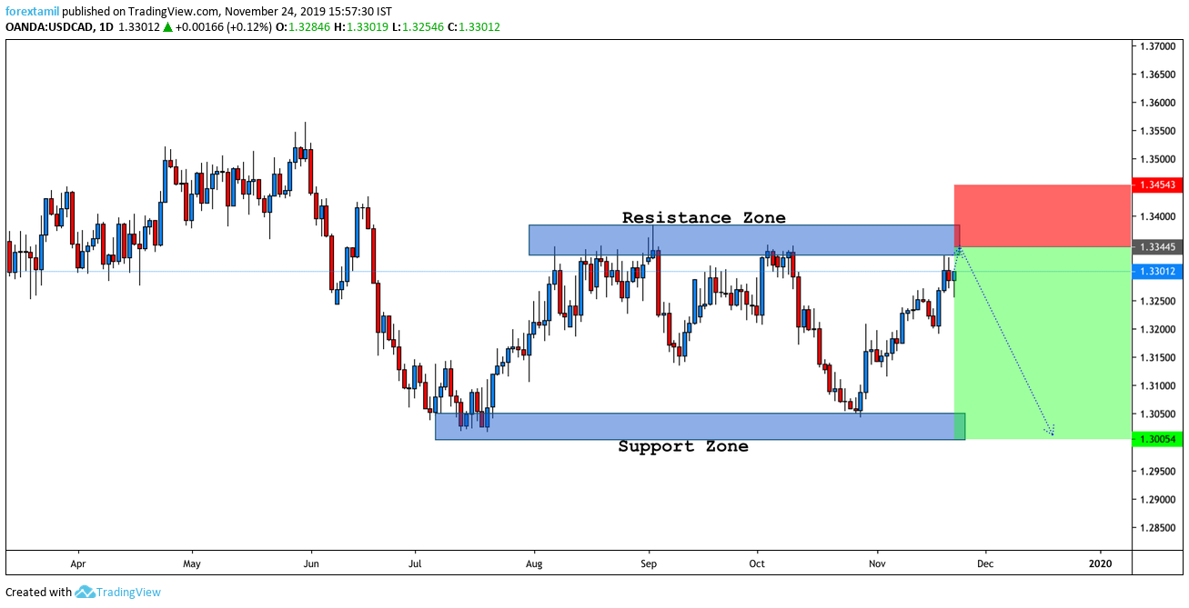 SHORT USDCAD : Technical Trading Until China And The US Agree