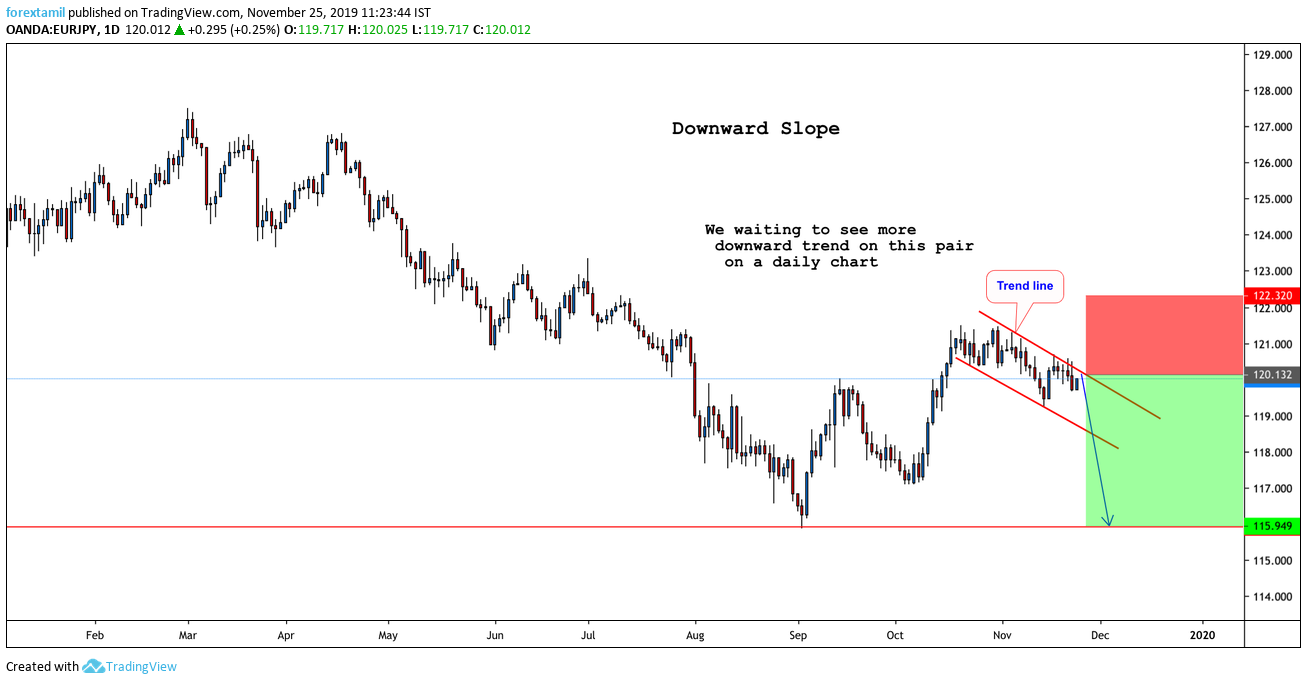 Short: EUR/JPY ON A STRONG DOWNWARD SLOPE…..