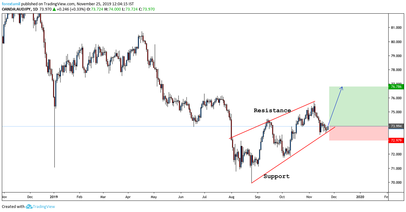 Go Long: AUD/JPY Is An Eye-Catcher For The Start Of This Week.