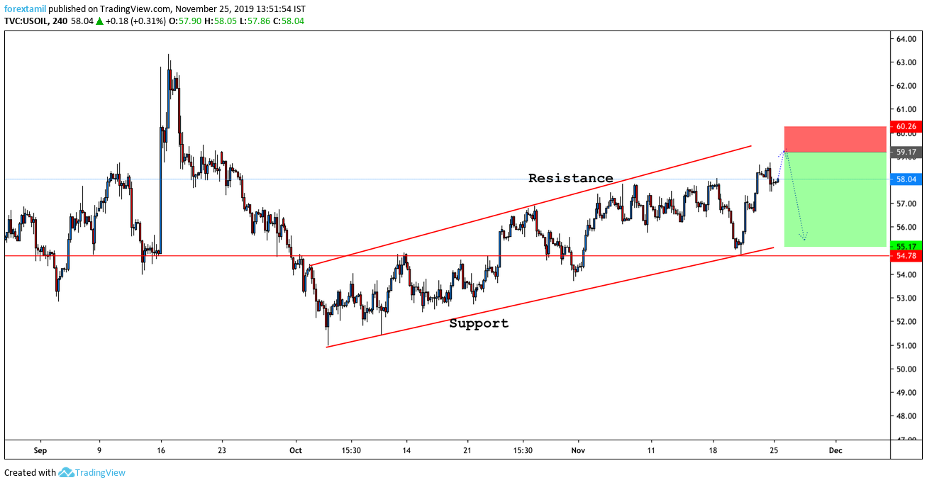 Short: What's moving US oil right now?