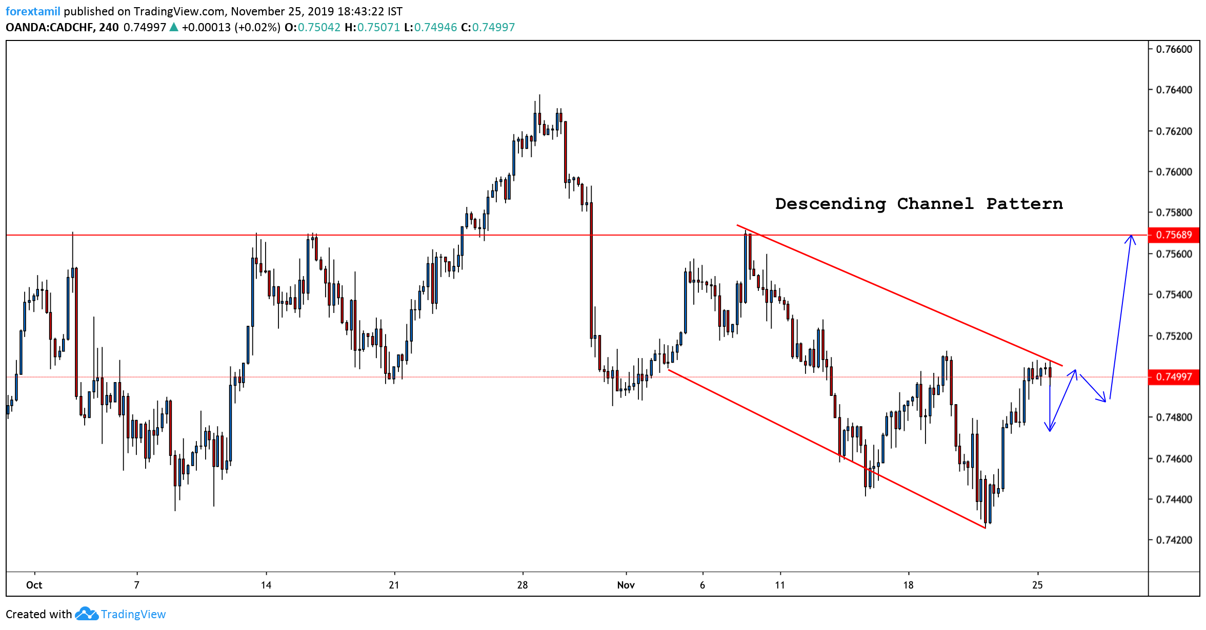 CAD/CHF 4H Chart: Sets for breakout