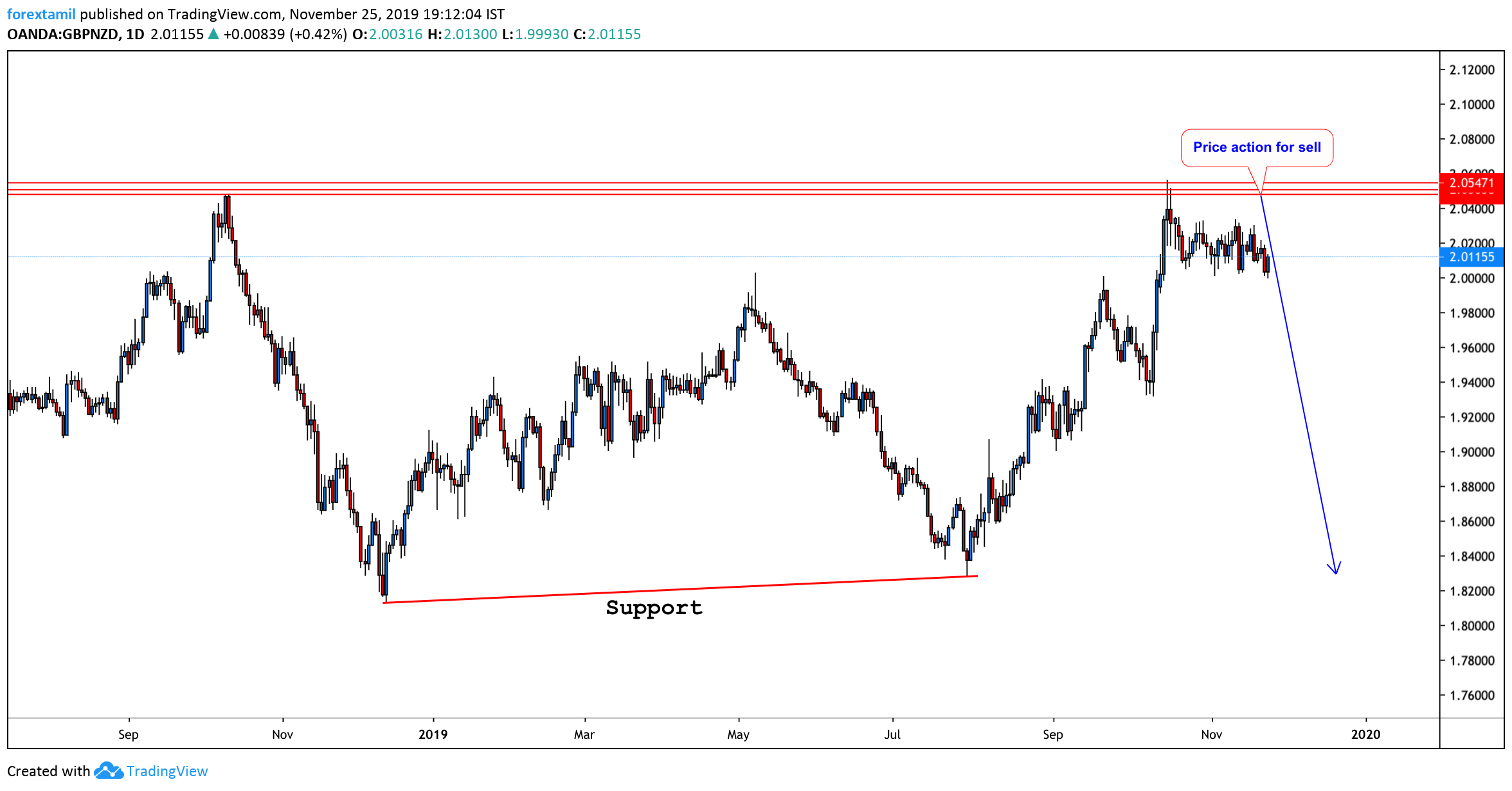 GBP/NZD Daily Time Frame Chart: Can the Bears prevail?