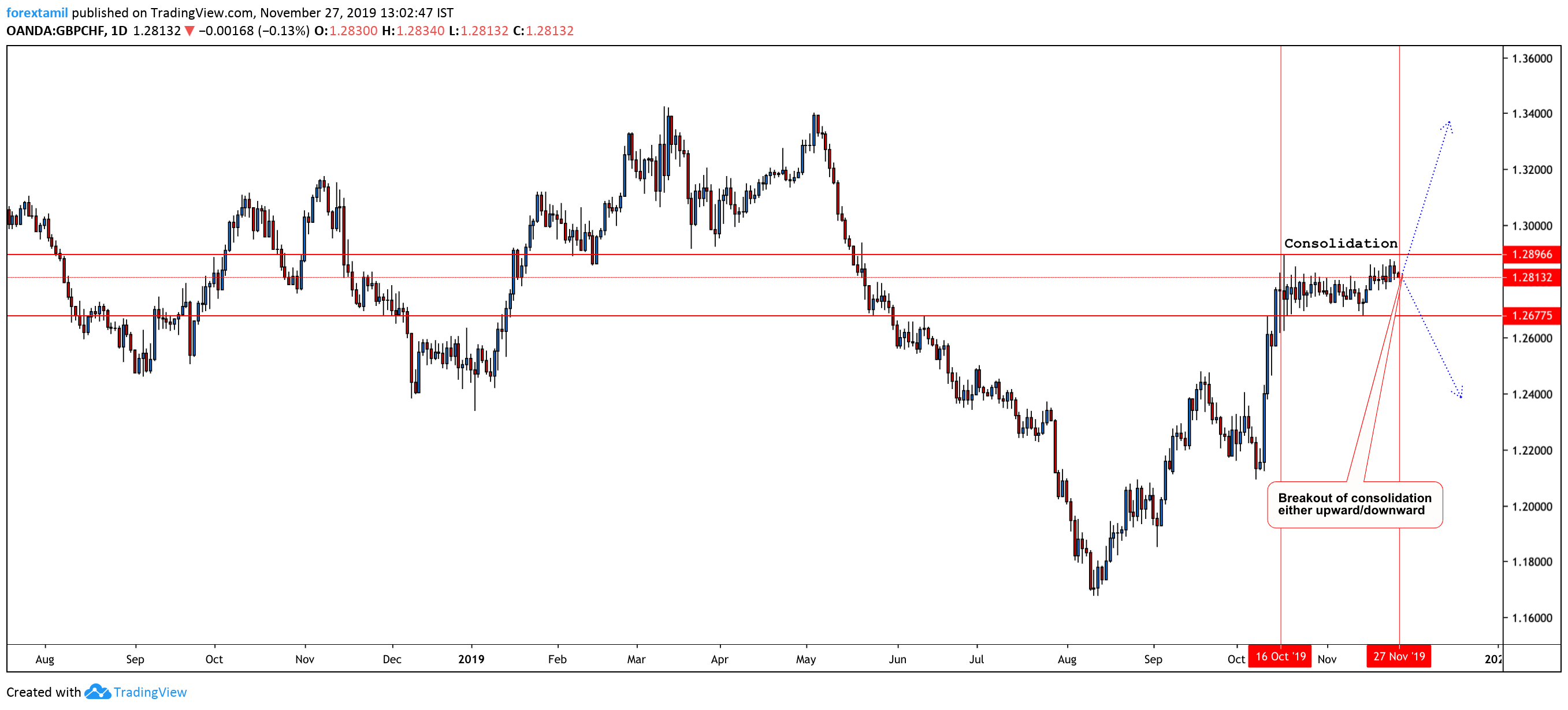 GBP/CHF: About To Make A Massive Decision?