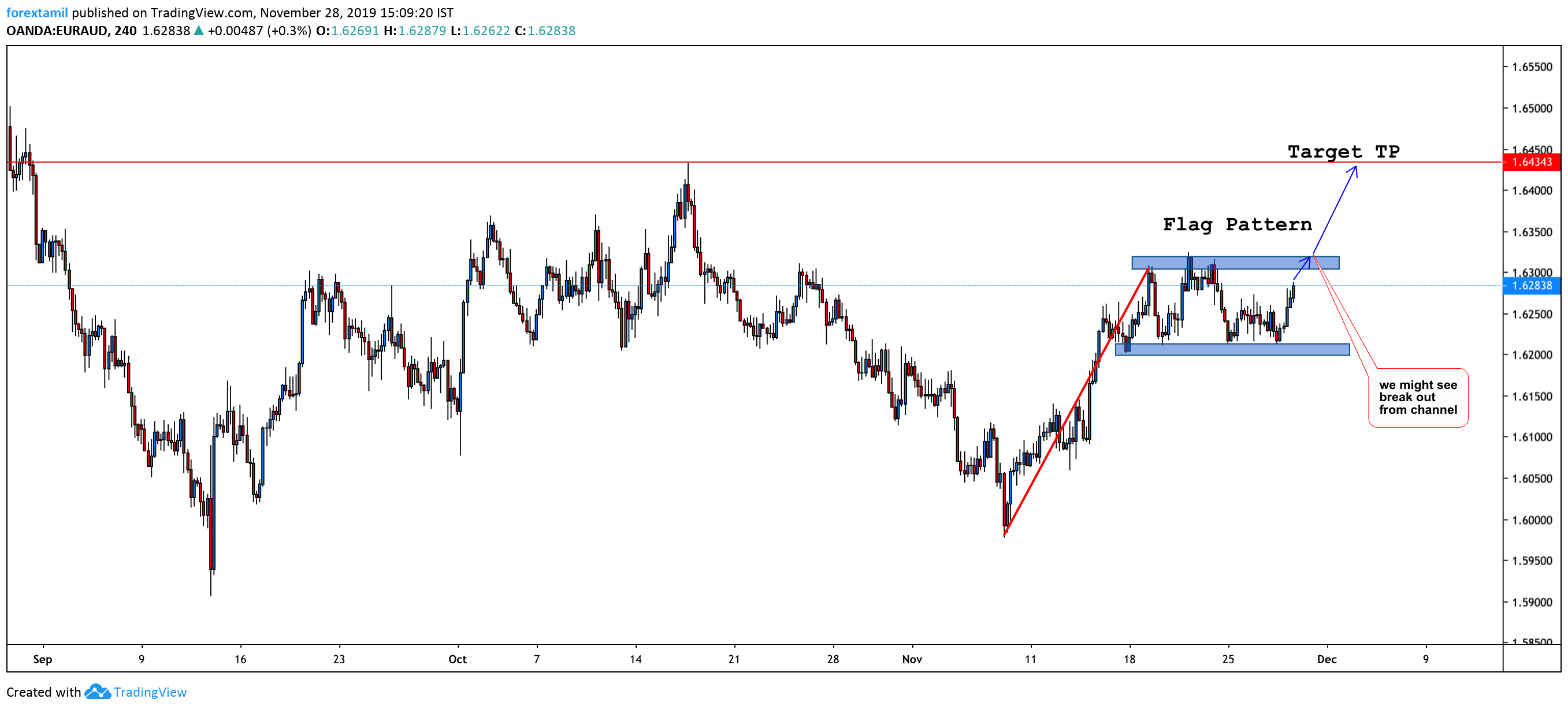 Long: EUR/AUD: Is it getting ready for more bullish moves?