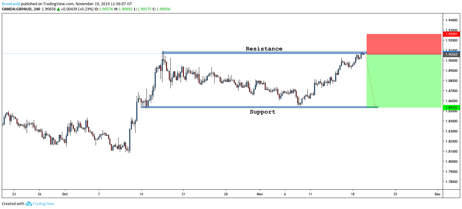 GBP/AUD FOR SELL @ A KEY RESISTANCE