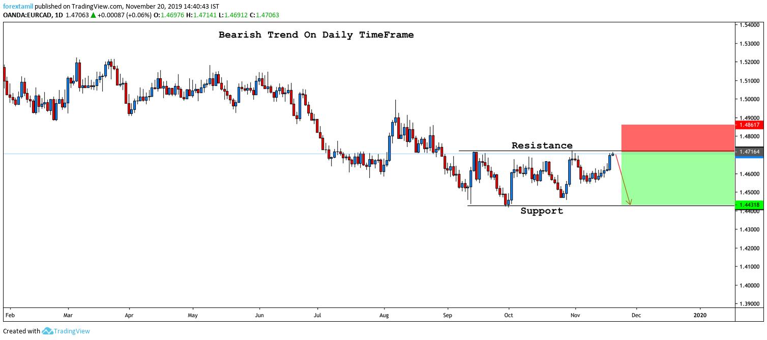SHORT EURCAD:Reached The Top Of The Range