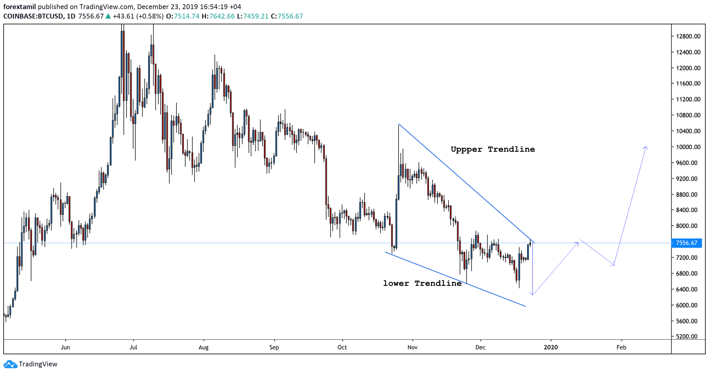 """BTC/USD, """"Bitcoin vs US Dollar"""" WHAT TO EXPECT"""