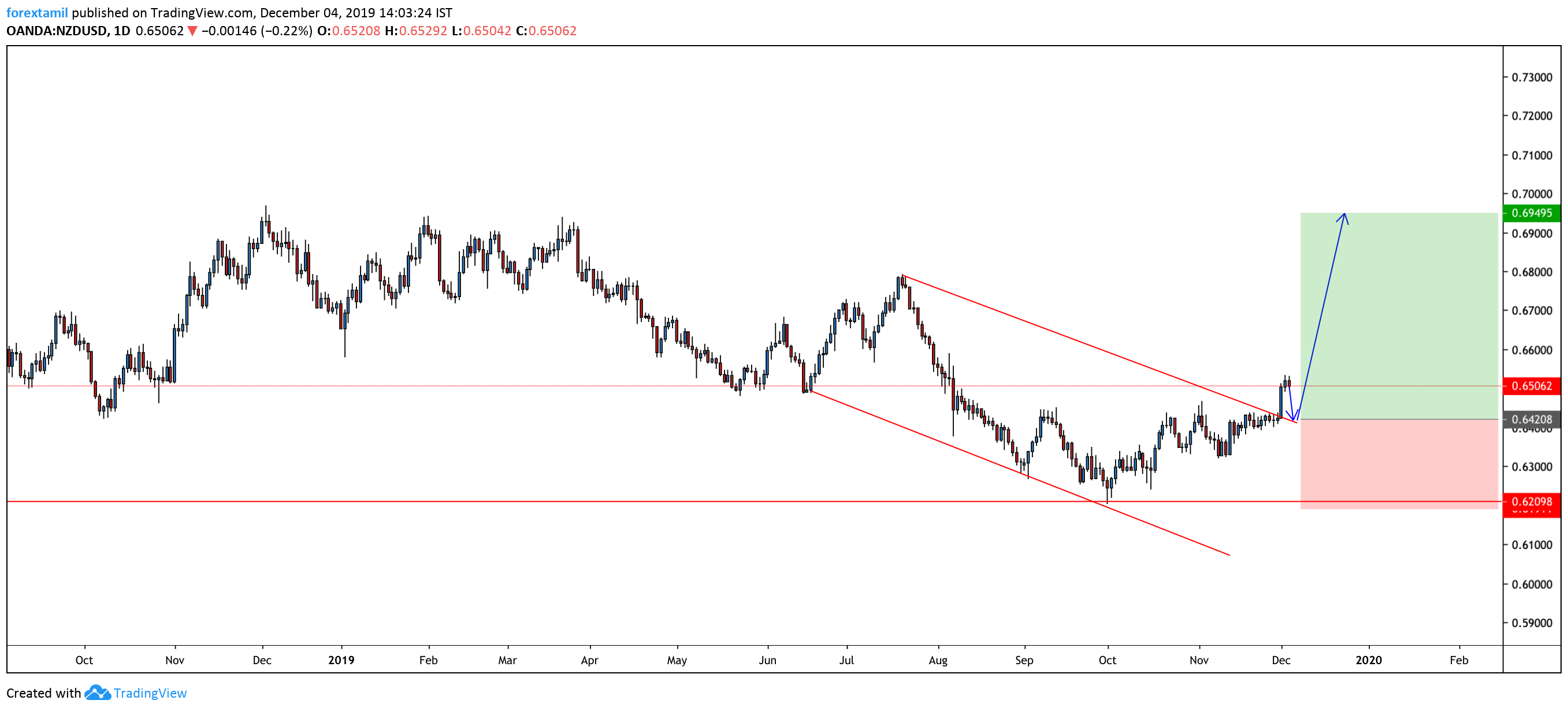 Long:NZD/USD: Saw A Break above Our Trendline
