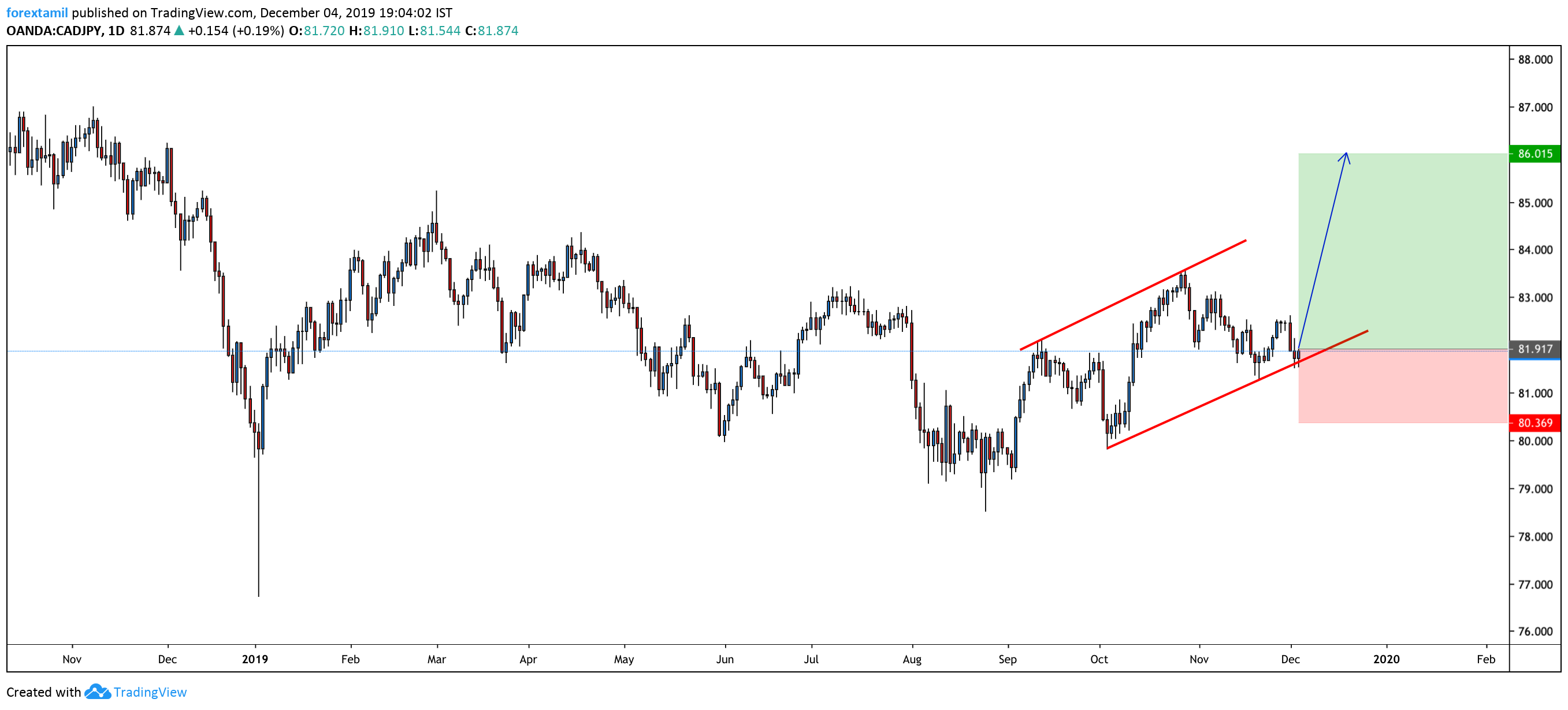 LONG:CAD/JPY: Is The Bull On The Way?