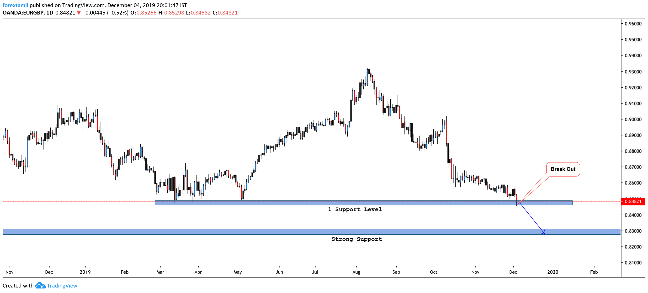 EUR/GBP drops to 2019 lows around 0.8470