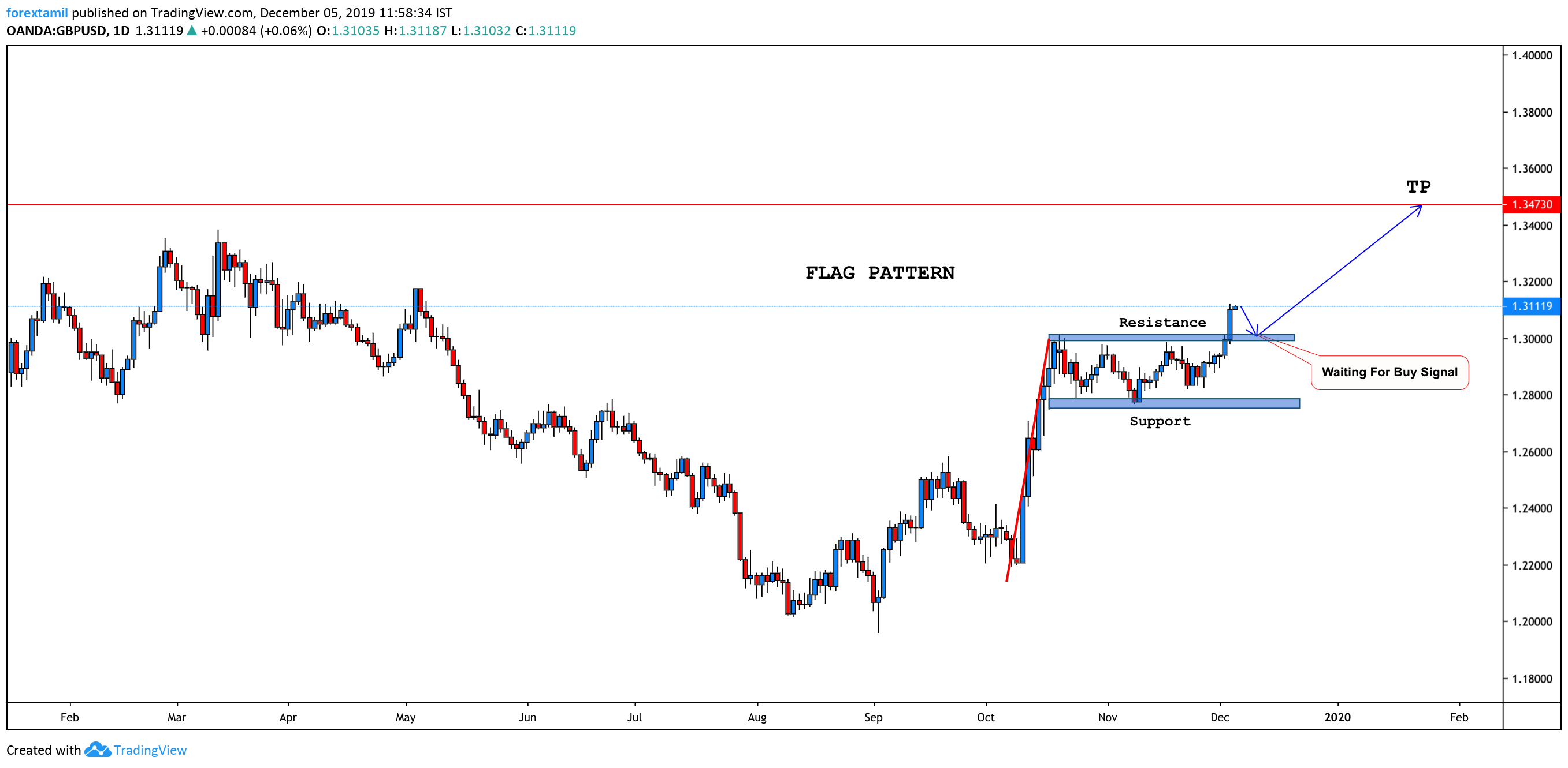 GBP/USD: Bulls take an overnight upsurge to 7-month tops