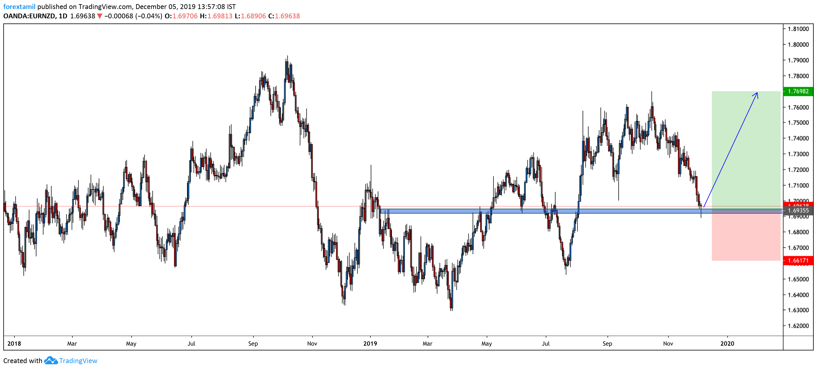 Long:EUR/NZD Trading Lower Today Thursday