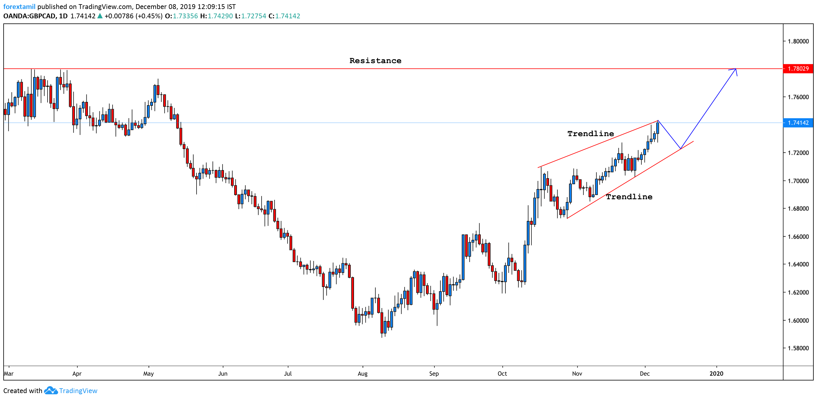 GBP/CAD Targets A 9-Month Highs