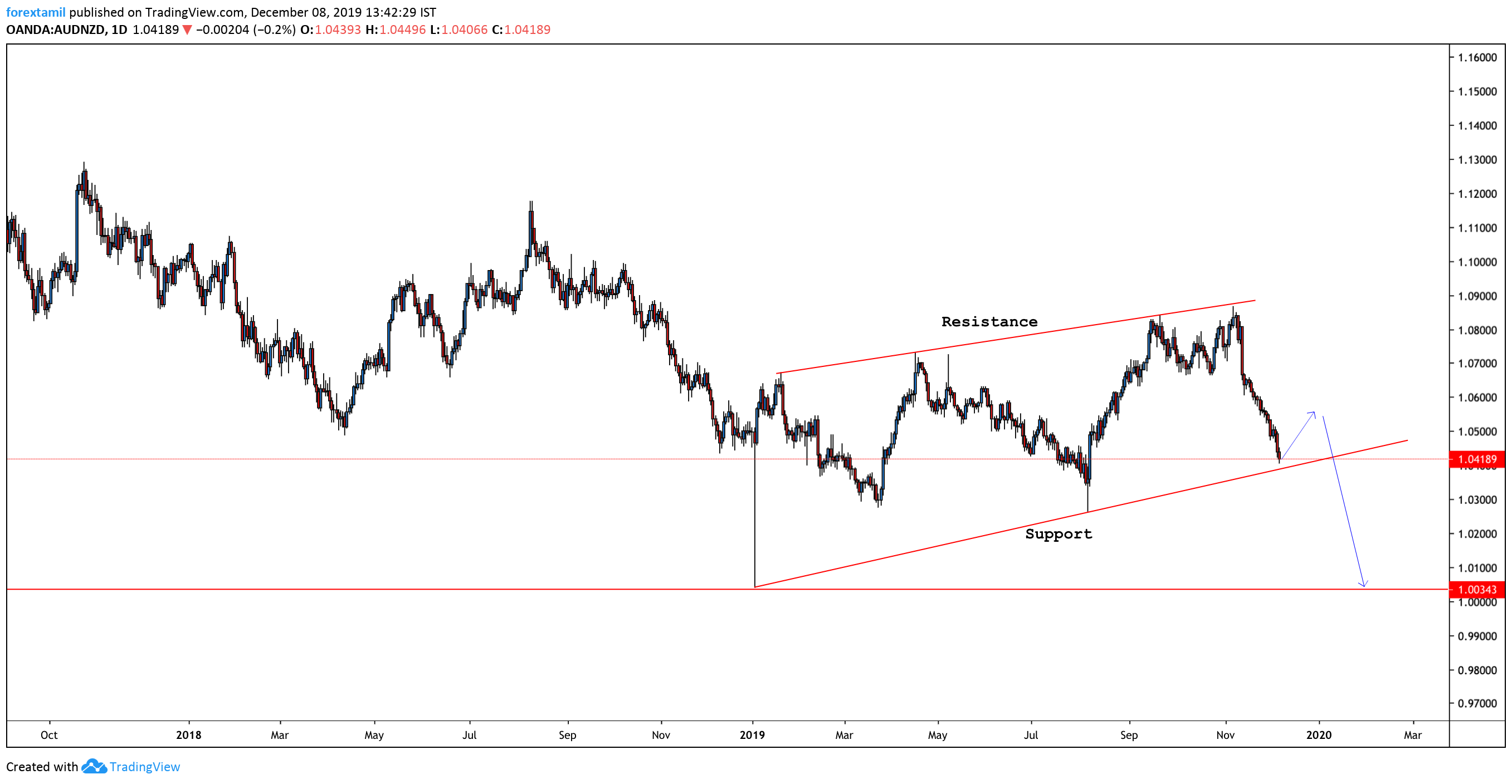 AUDNZD:Three Reasons Why Such A Bear Trend May Continue: