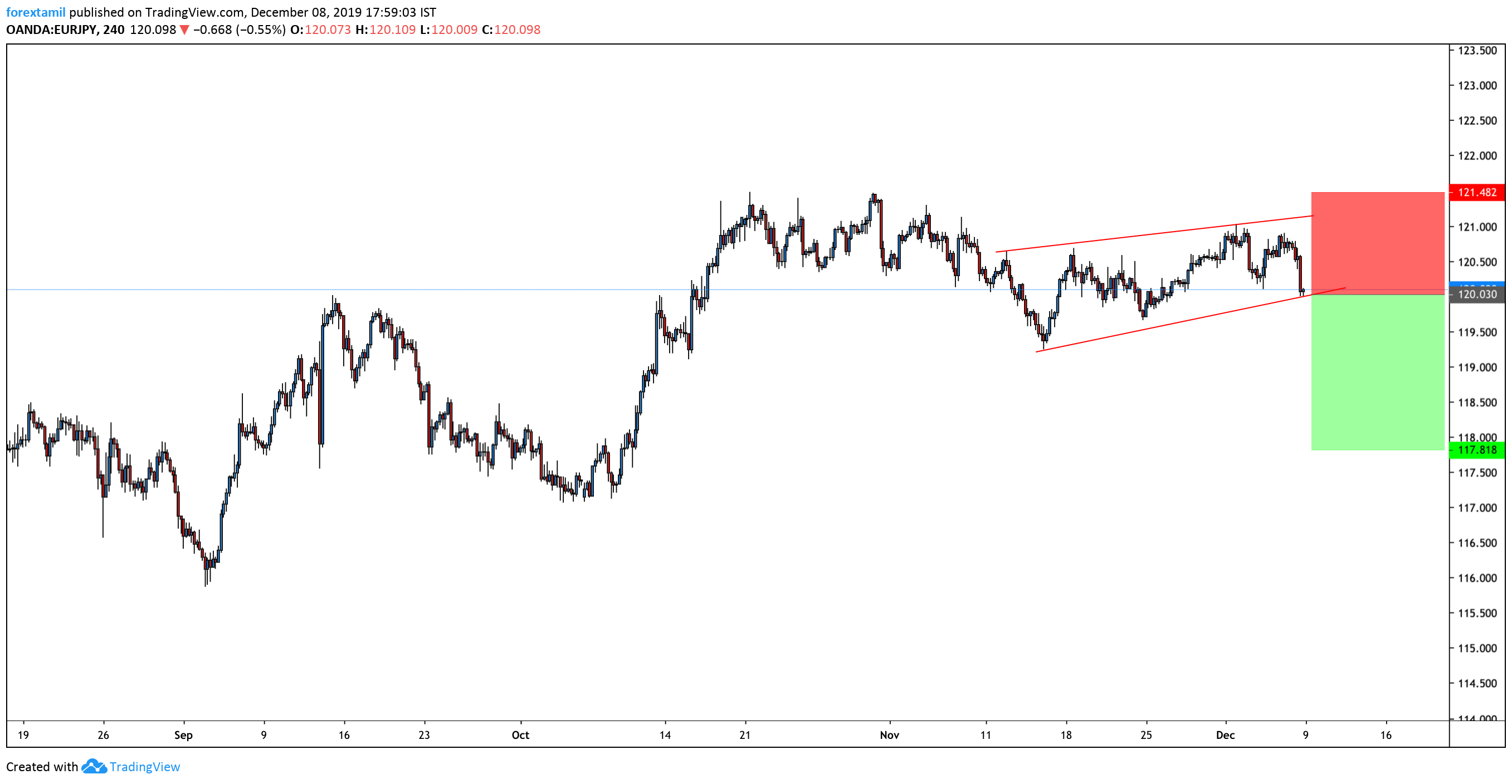 Short:EUR/JPY Dived on Friday, Touches Our Support level