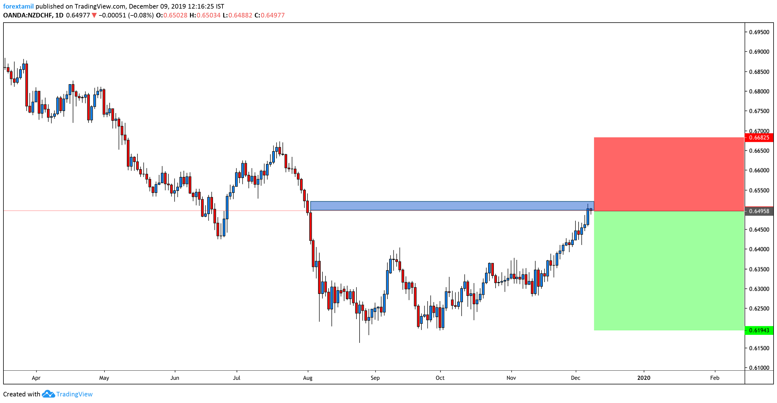 SHORT: NZD/CHF :Kiwi Is Reacting To The Recent Risk-On Sentiment