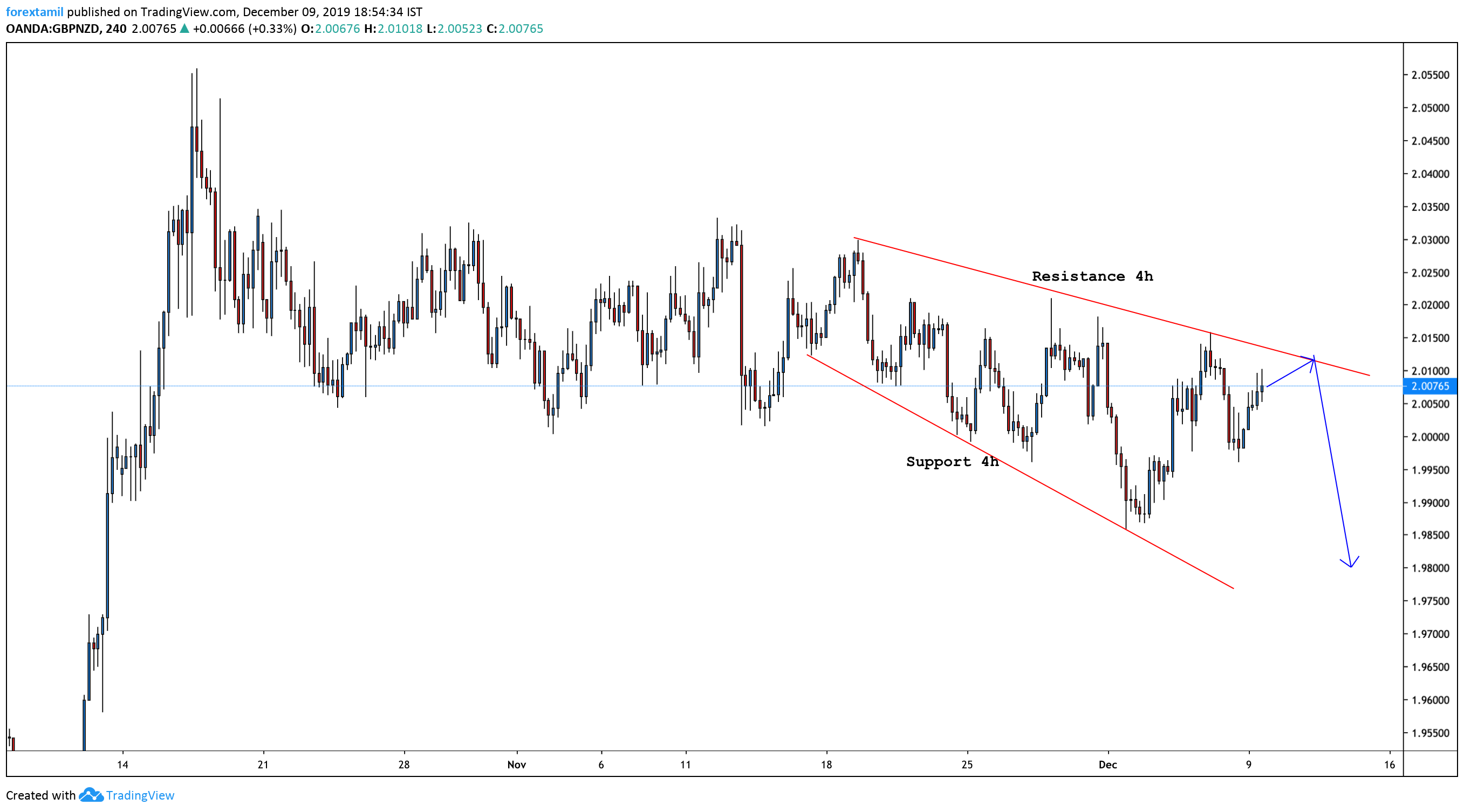 GBP/NZD: BRITISH POUND RALLY – BY CURRENT GENERAL ELECTION