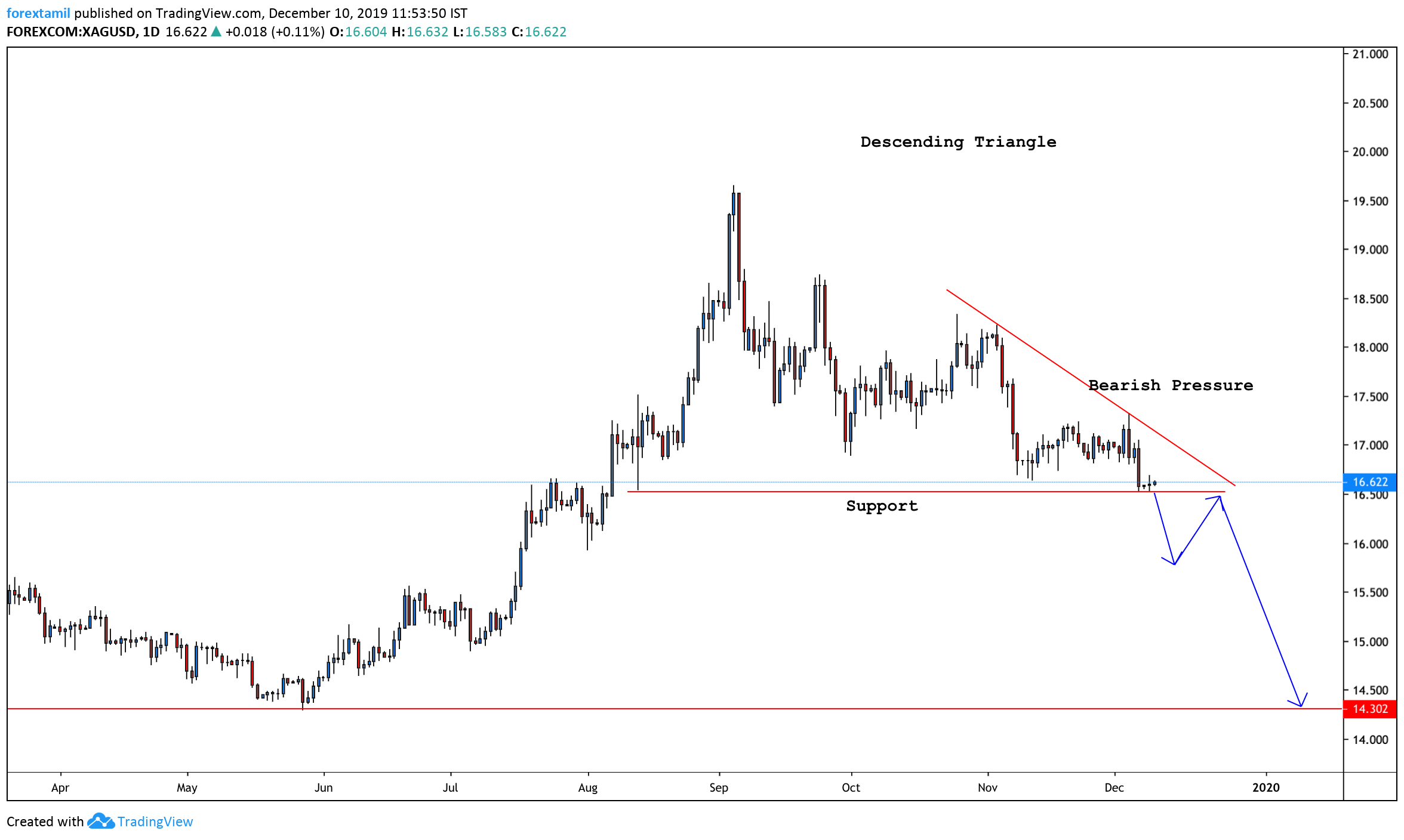 XAGUSD:Silver Suffered The Biggest Weekly Loss In Four Weeks