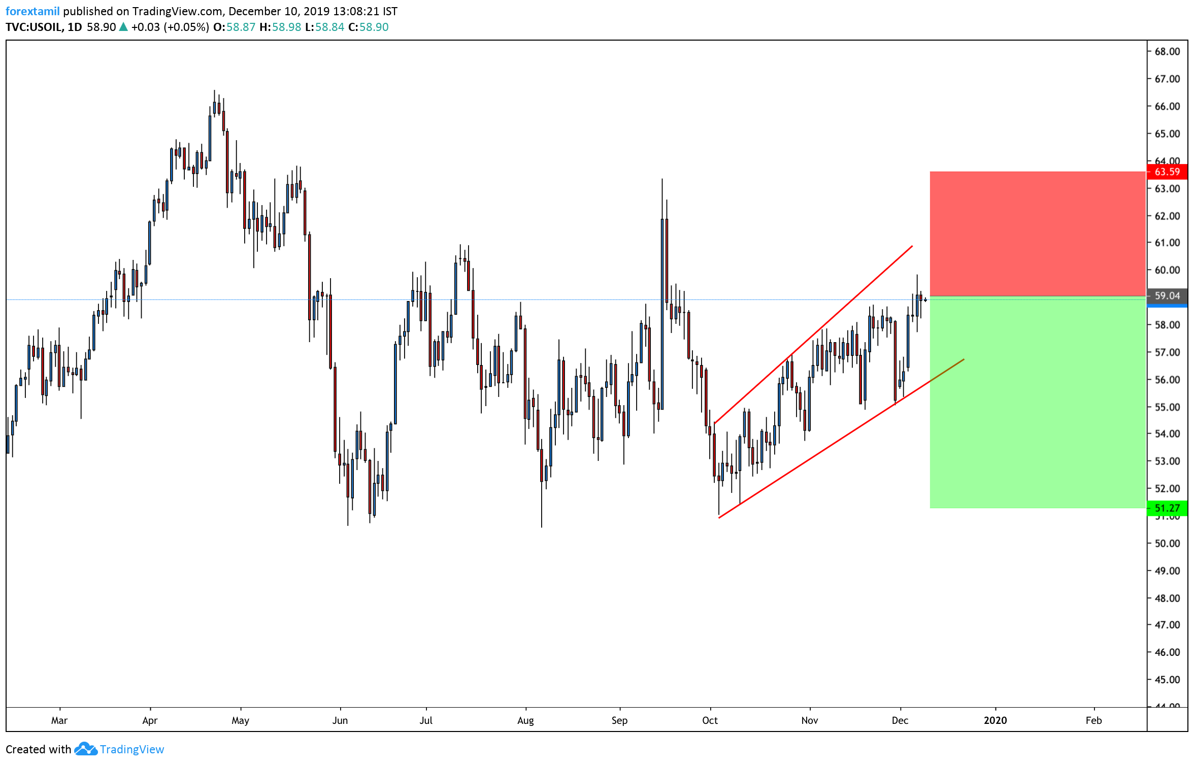 USOIL:Tensions in the Middle East And Protectionism………