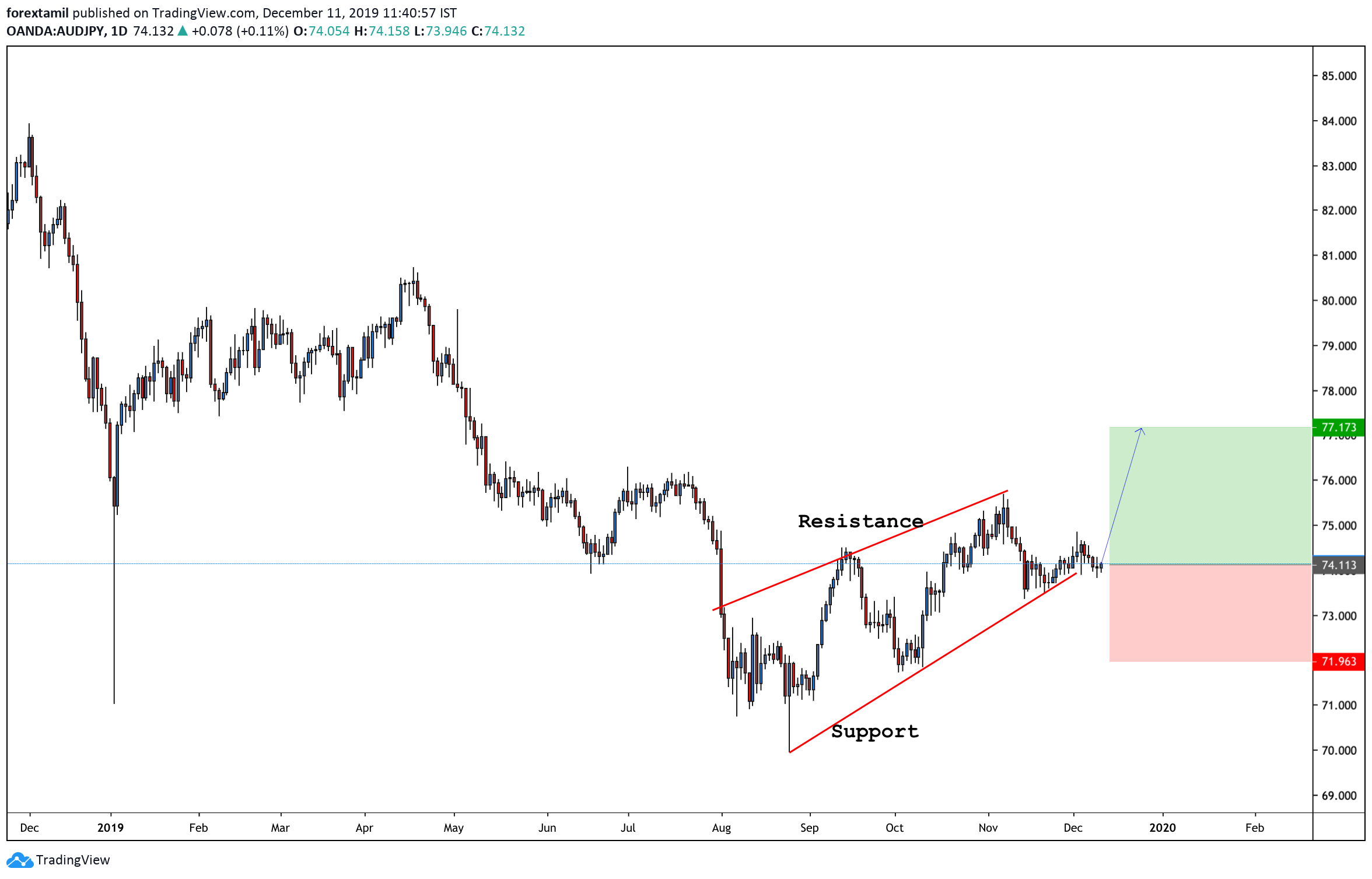 LONG:The AUD/JPY pair is witnessing a two-way business amid the decline in the S&P 500 futures