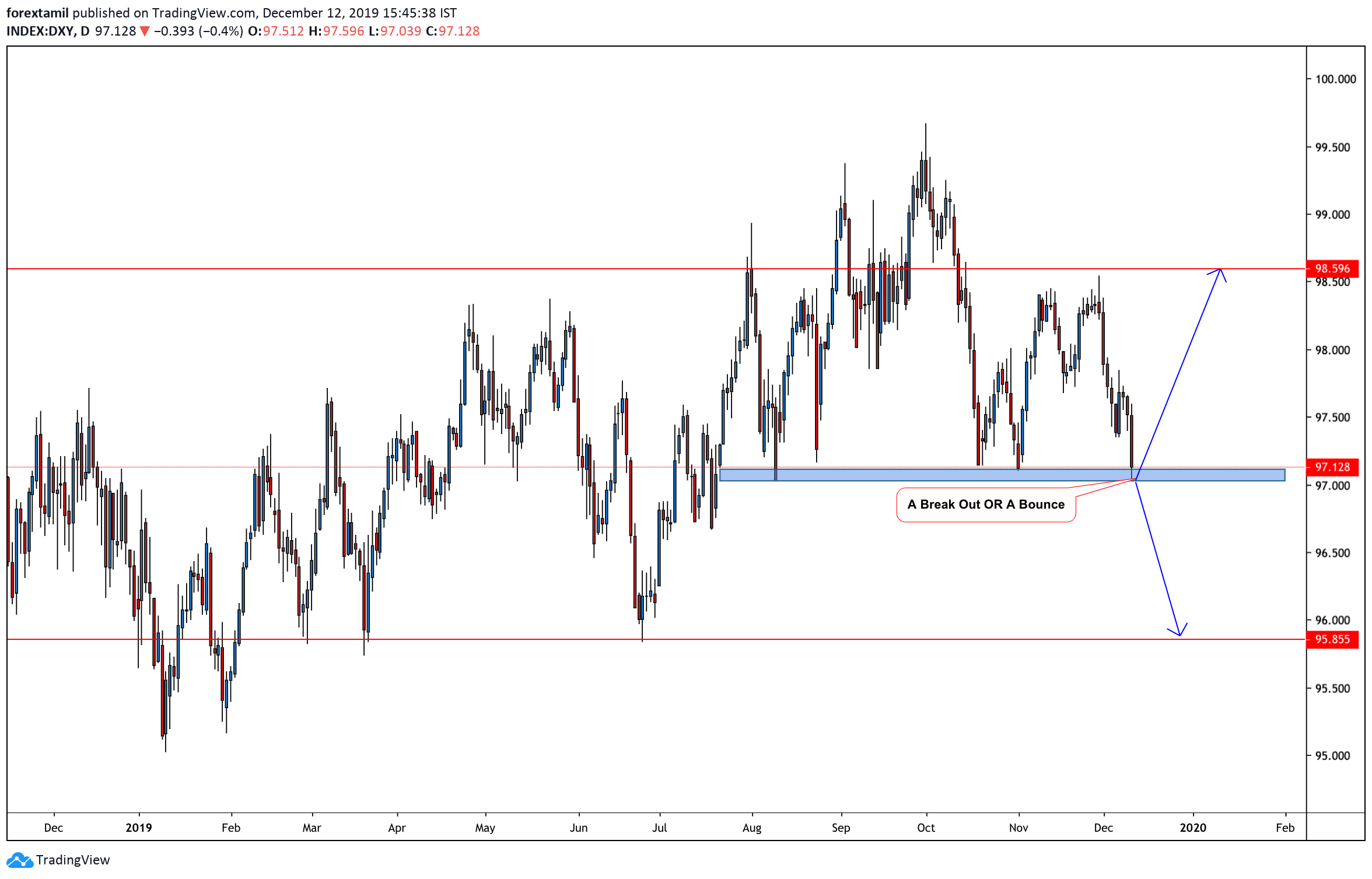 DXY:USD INDEX Drops To Lowest Since August
