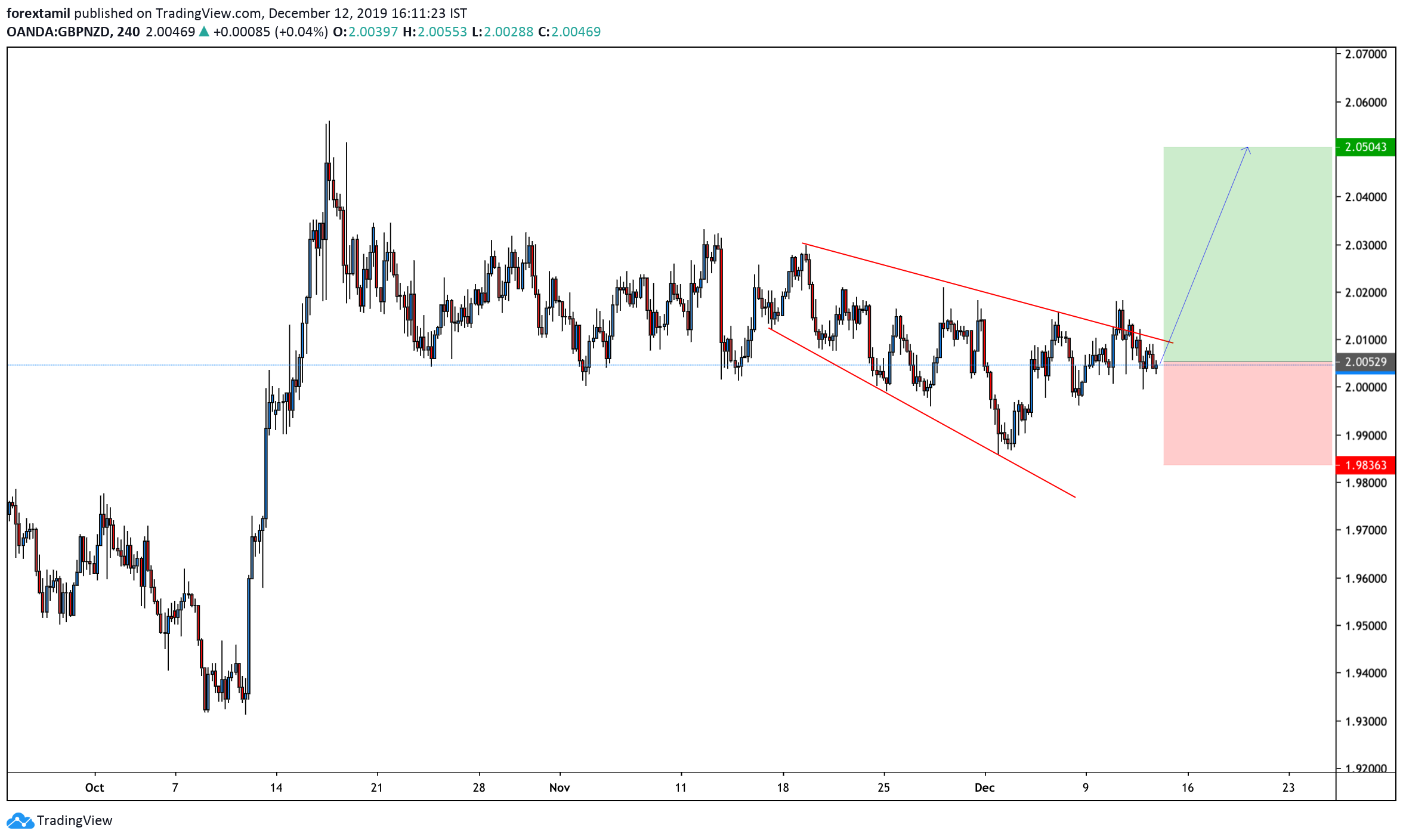 LONG:GBP/NZD:Sterling might show limited upside action on Tory's victory