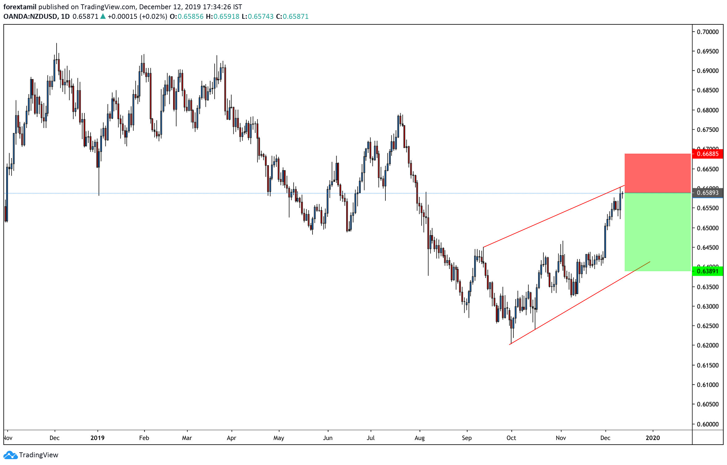 NZD/USD: The NZD/USD Pair Capitalized On The Broad-Based USD Weakness