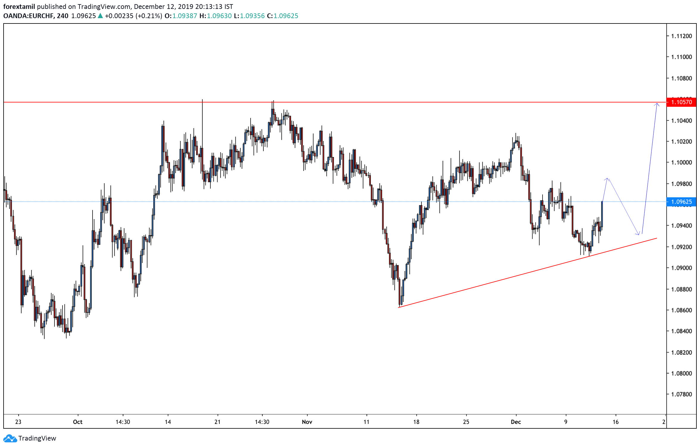 EUR/CHF Has Been Bullish To Start Its Trading Today……