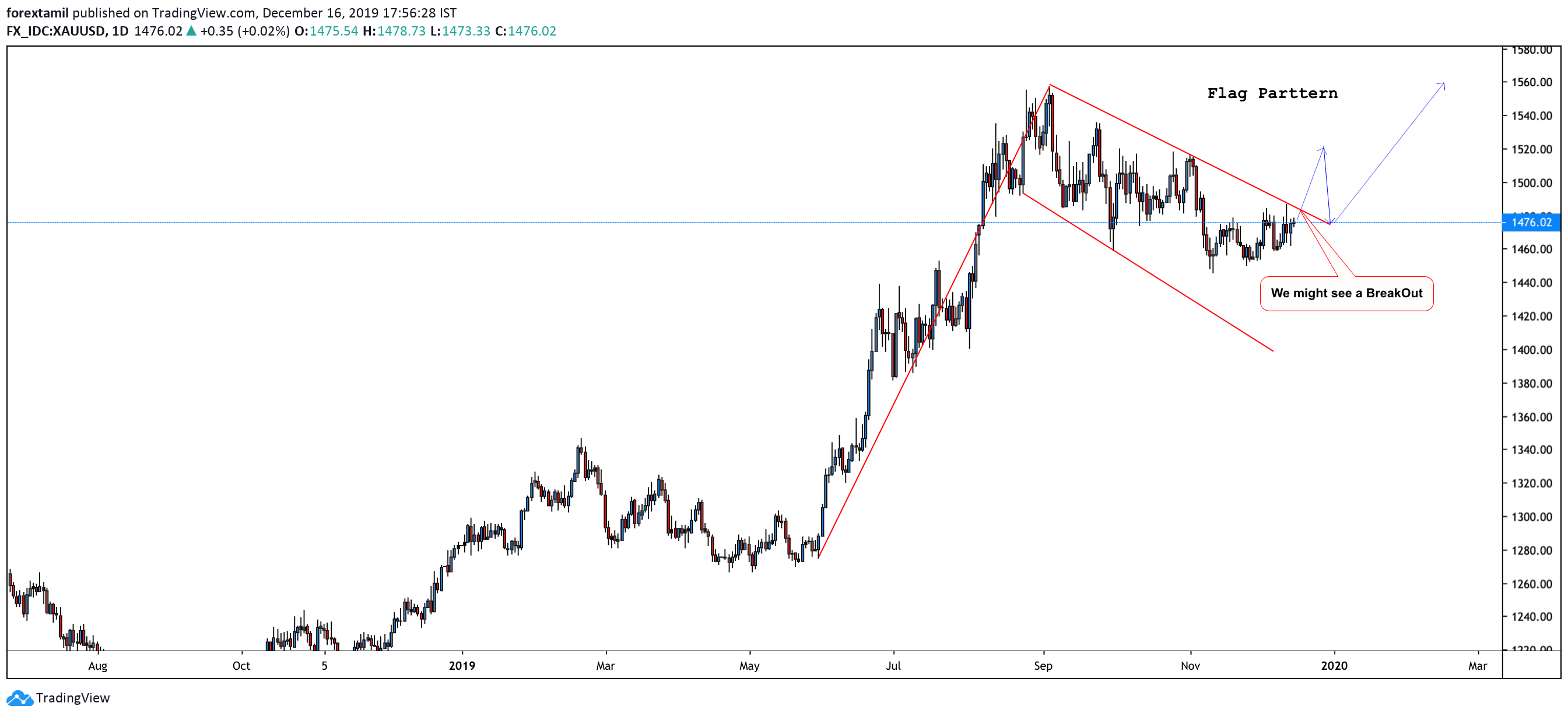 XAU/USD FORMS A FLAG PATTERN ON A DAILY CHART