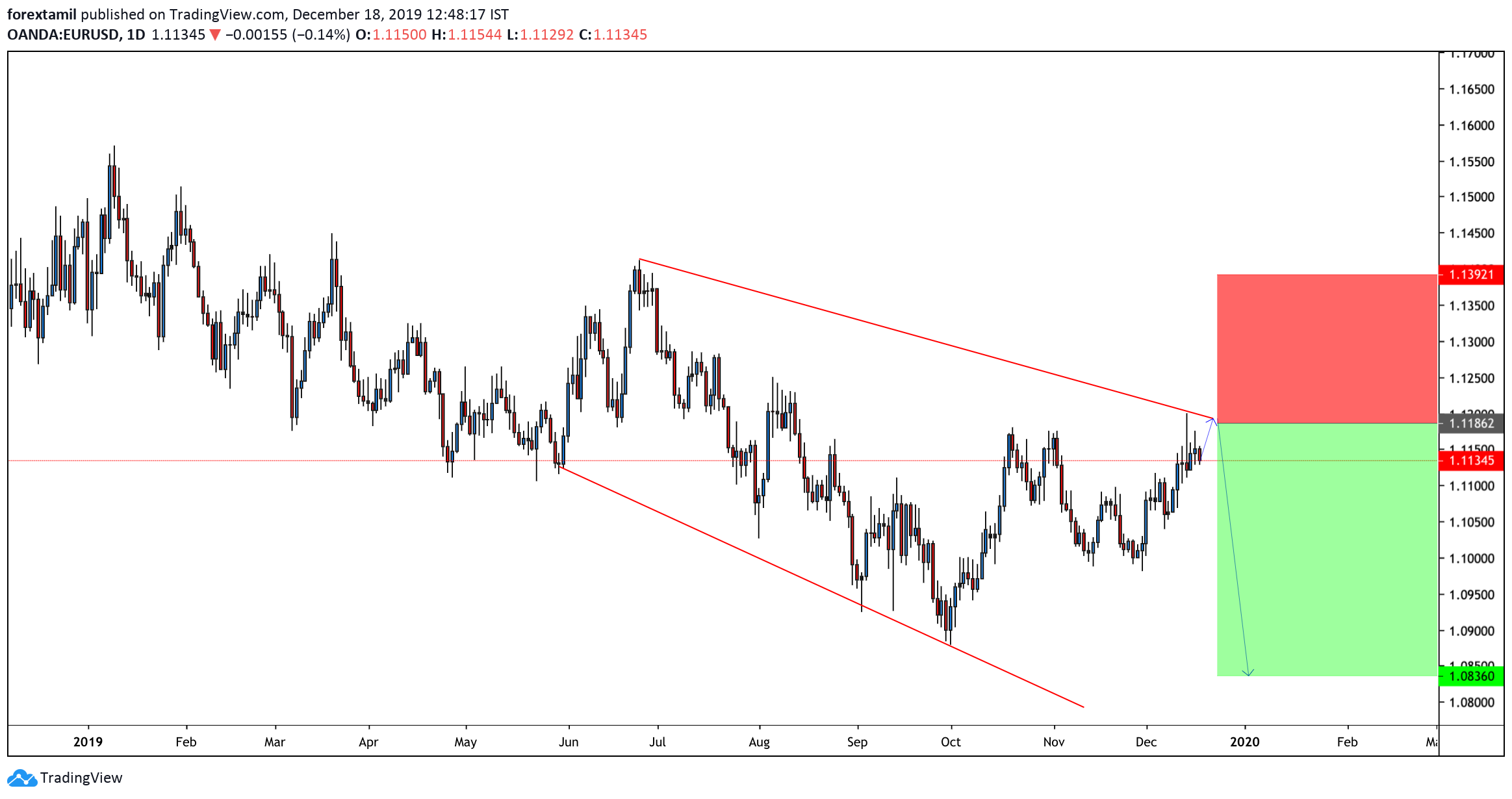 Short:EUR/USD: Rejected Our Trendline Resistance, Eyes German IFO and Lagarde's Speech