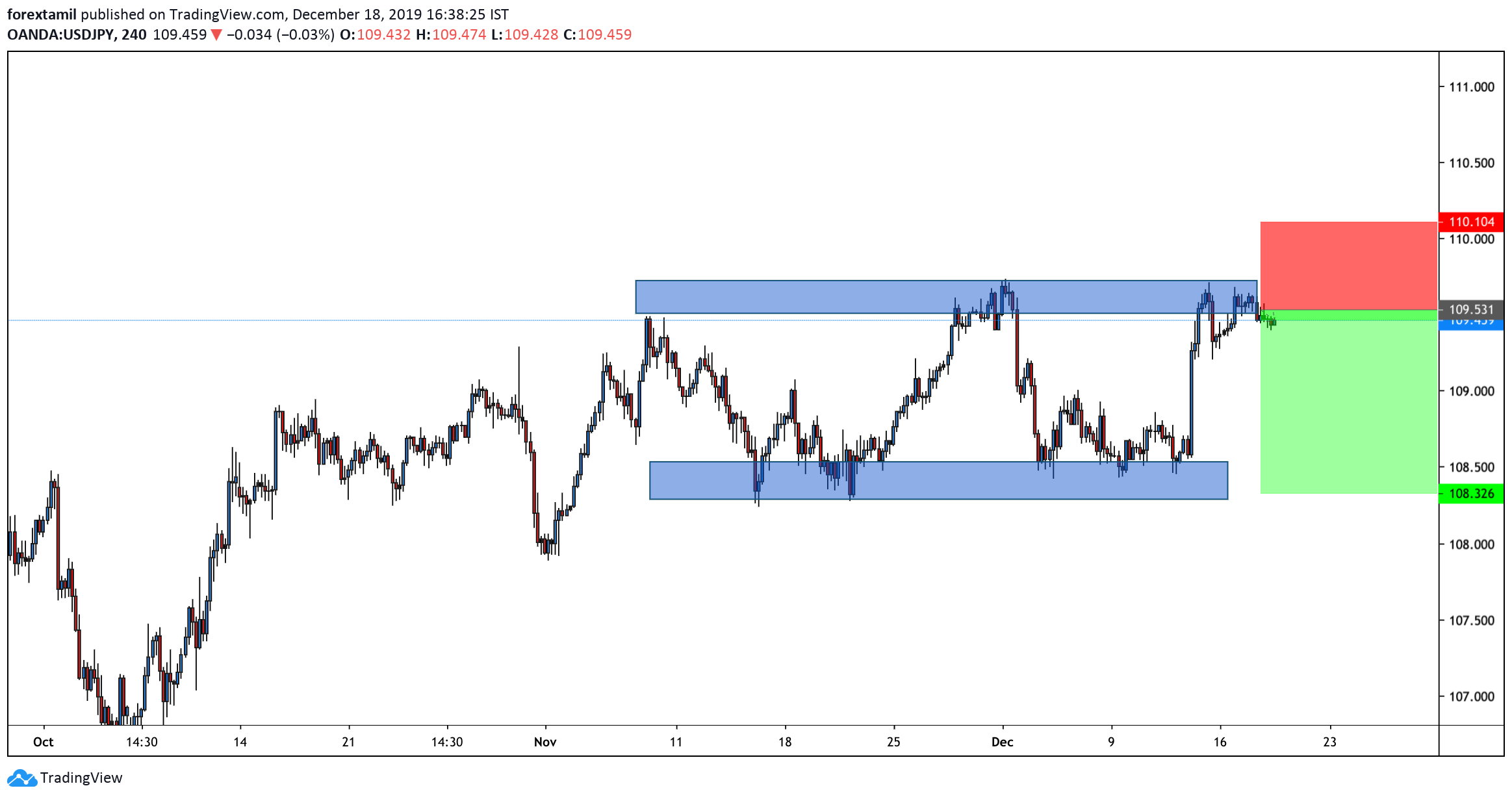 SHORT:USD/JPY : Trades with modest losses, downside seems limited
