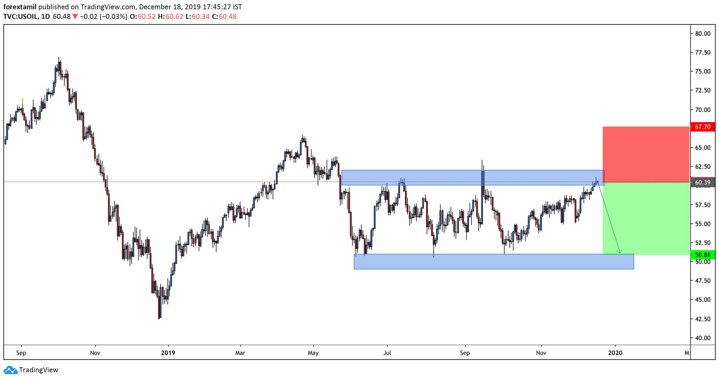 Short:USOIL:A good time to update the Oil chart after the OPEC desperation leg.