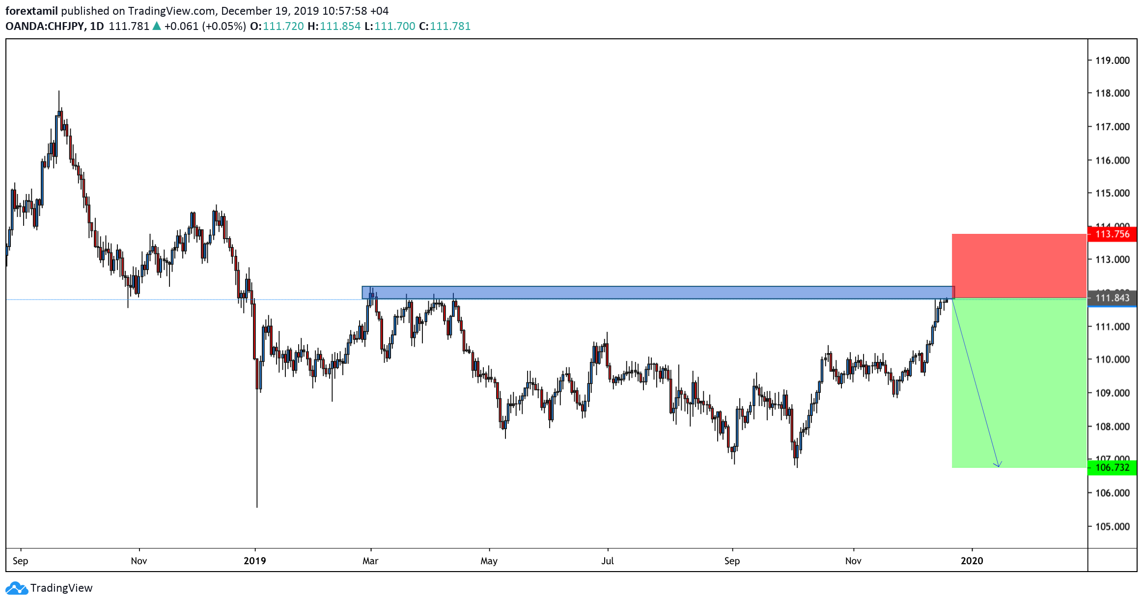 CHF/JPY: Is the Bull ready to continue its ride?