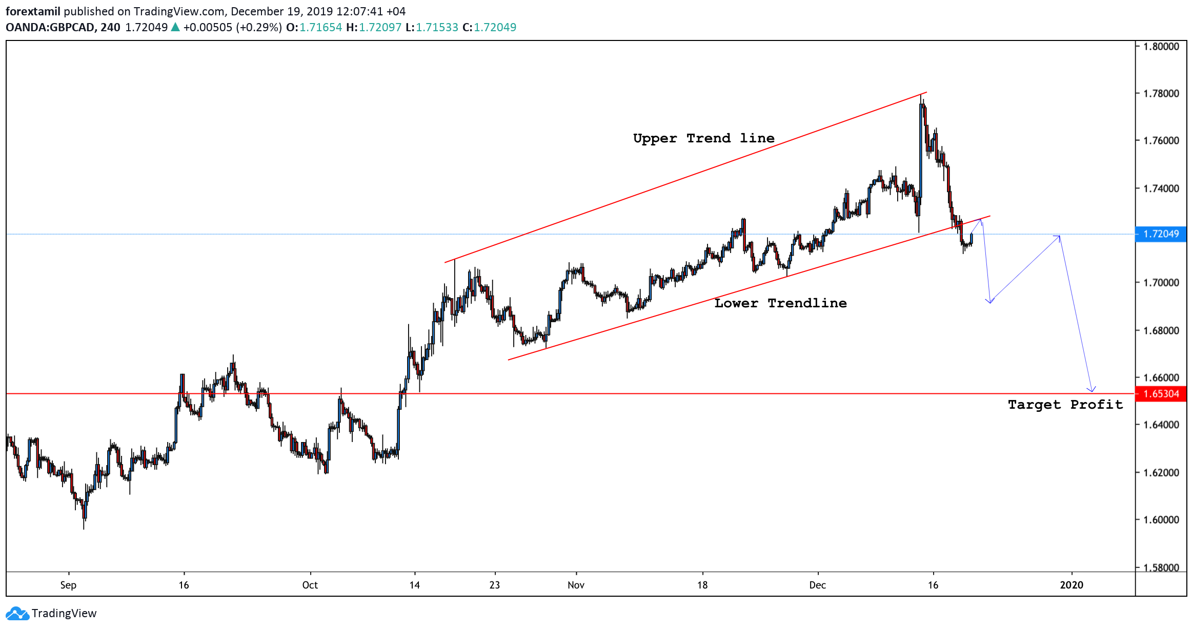 GBP/CAD exchange rate might edge lower within next week trading sessions…….