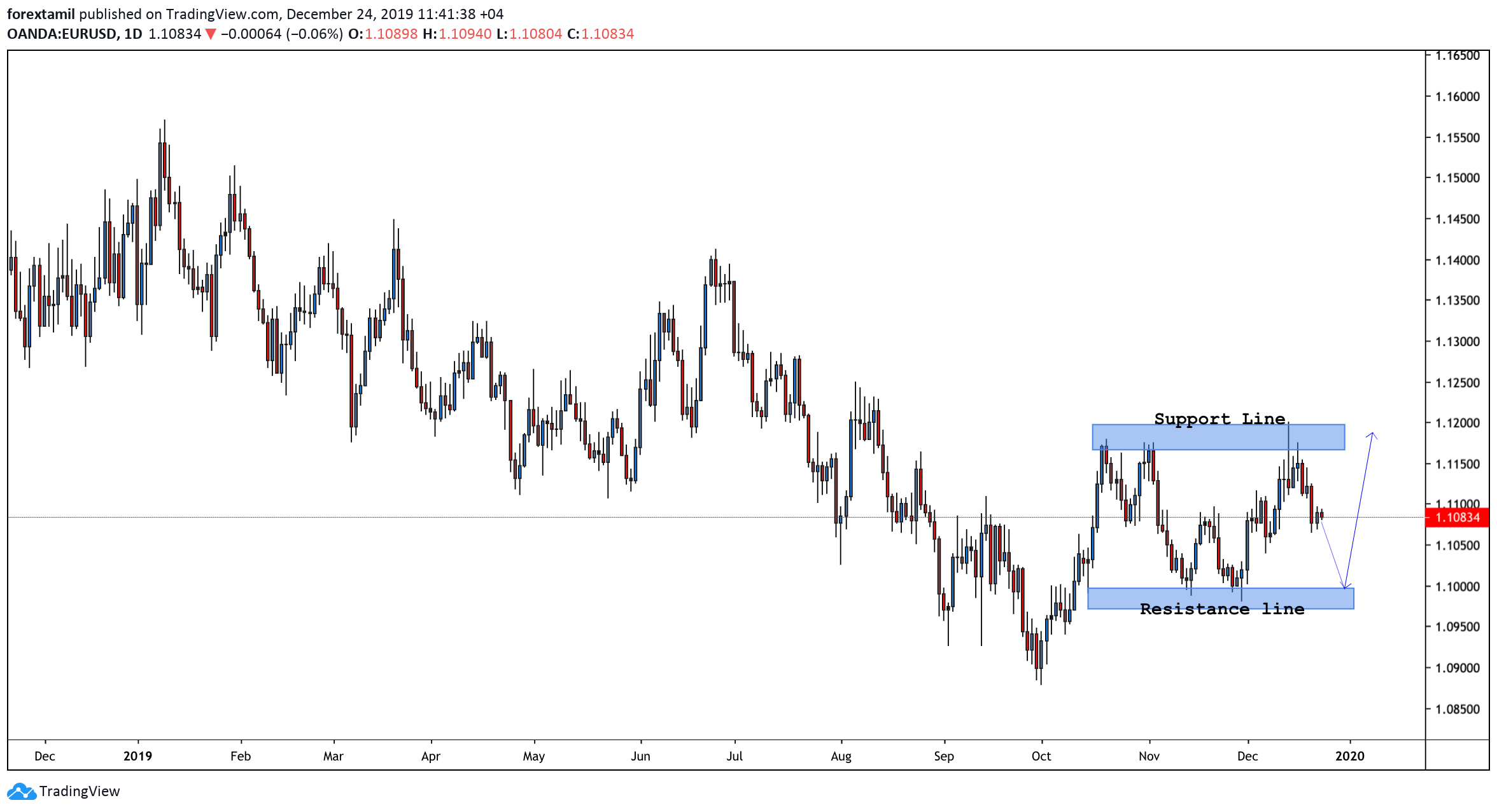 EUR/USD extends consolidation below 1.1100 in pre-Xmas thin conditions