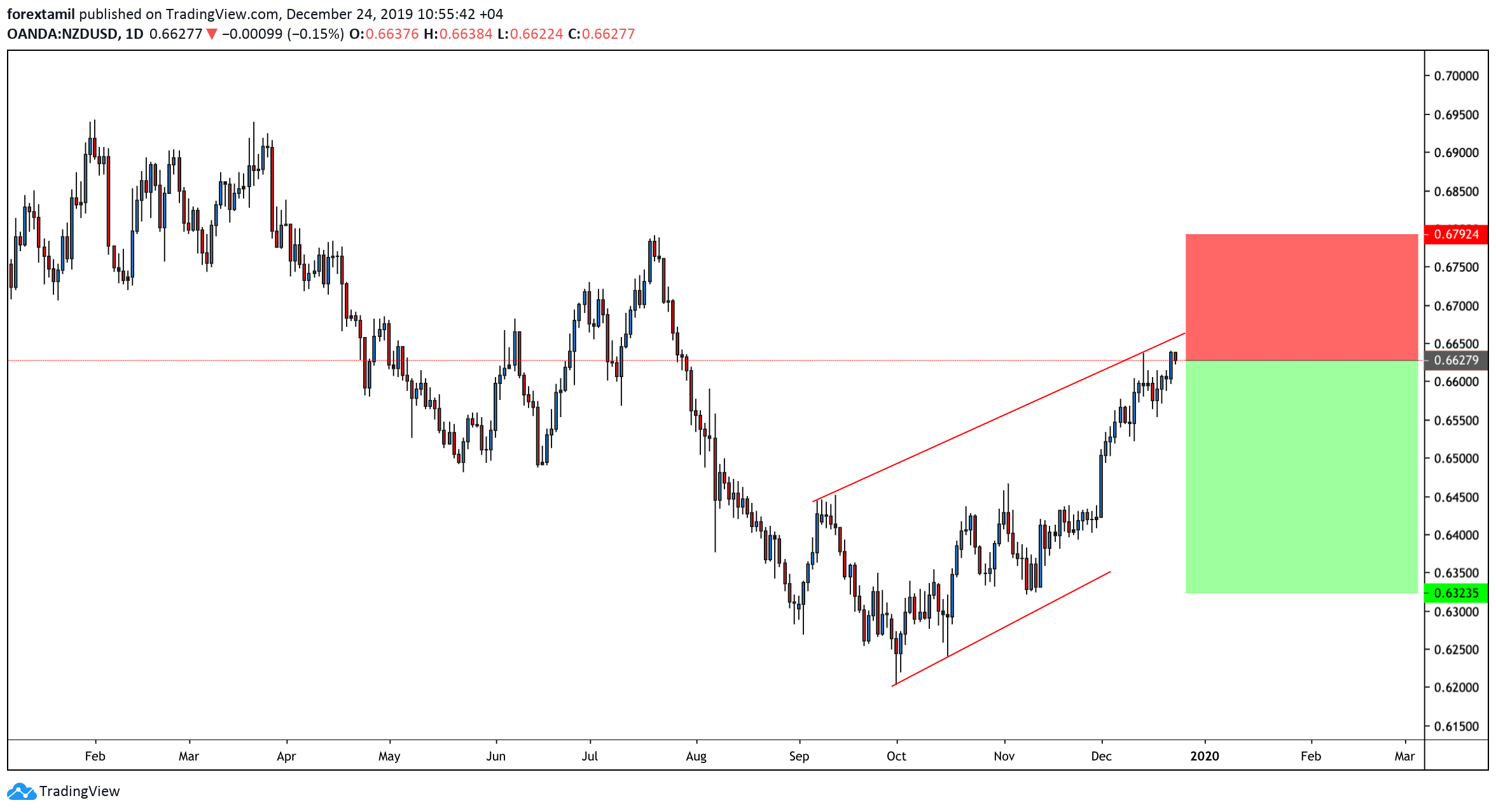 SHORT:NZD/USD : Rising Trend Channel Keeps Buyers Might Be Hopeful